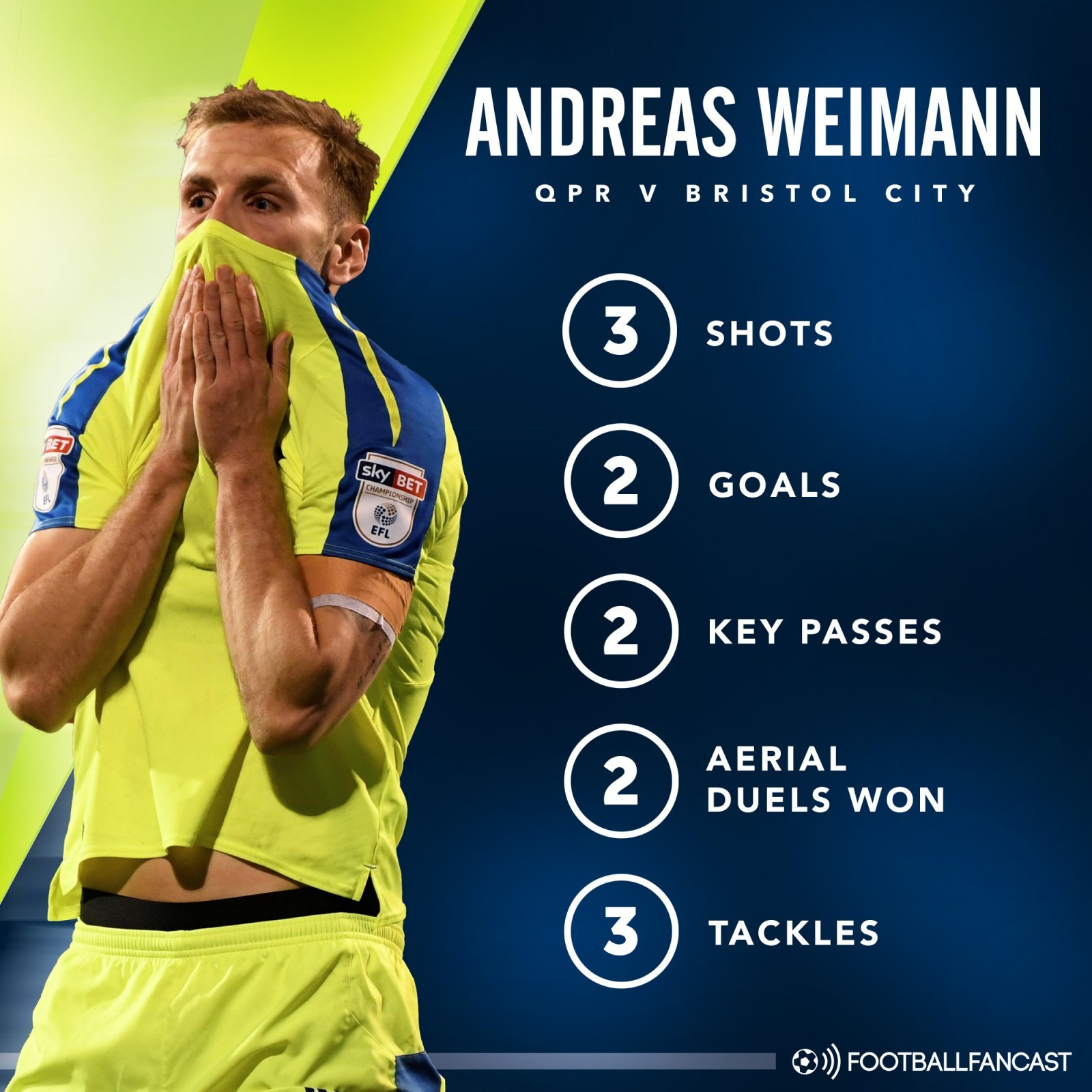 Andreas Weimann stats in Bristol City's 3-0 win vs QPR