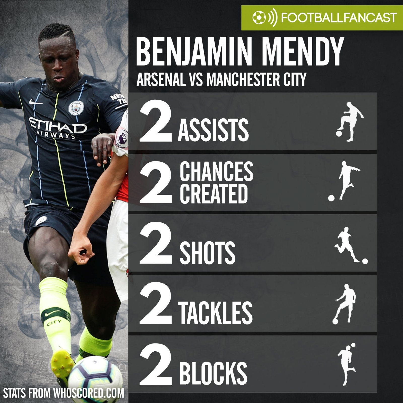 Benjamin Mendy's stats from Man City's 2-0 win over Arsenal