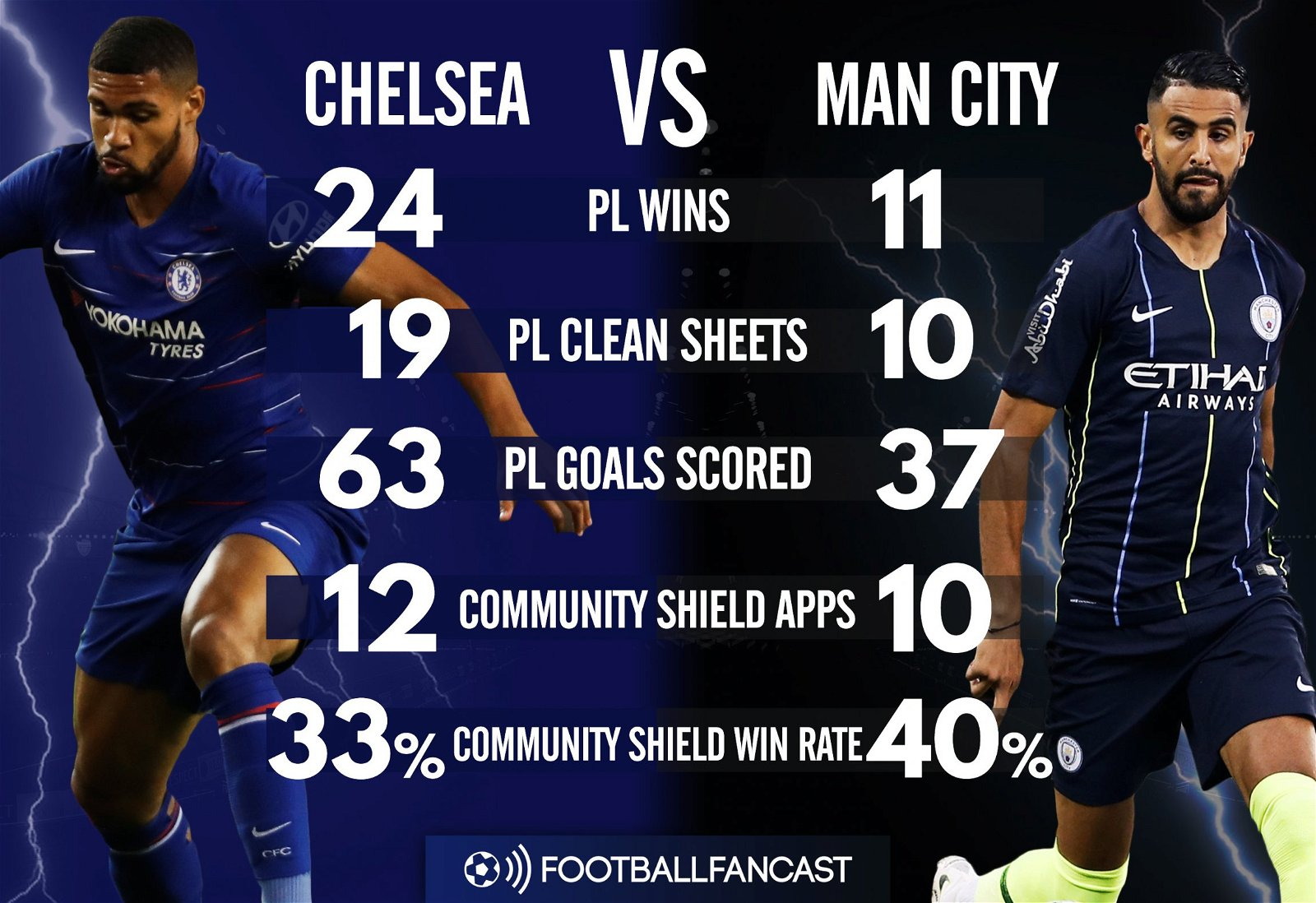 Chelsea vs Manchester City - Head-to-Head