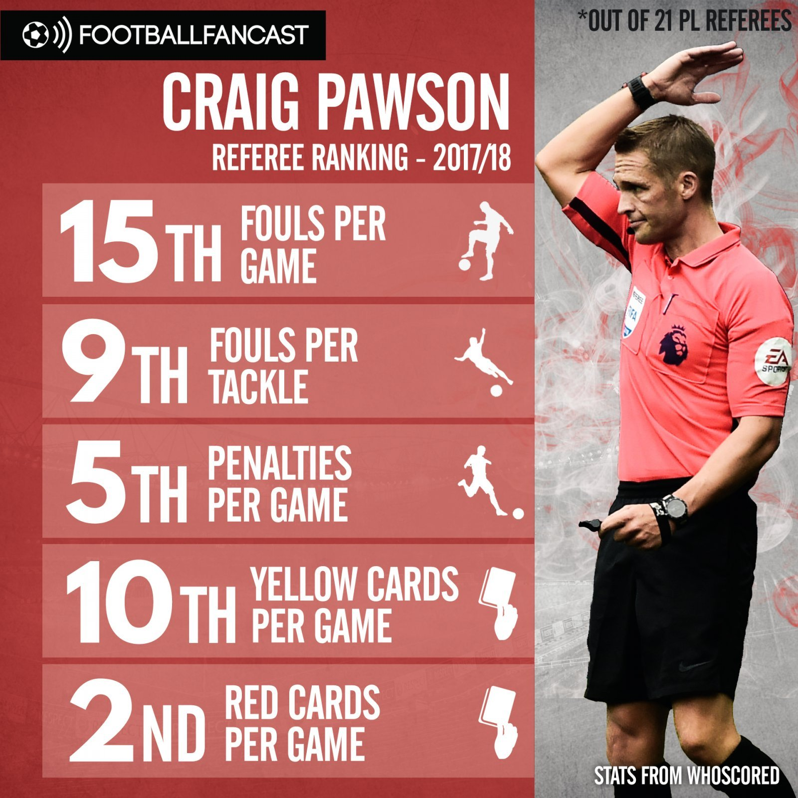 Craig Pawson's stats from the 2017-18 season