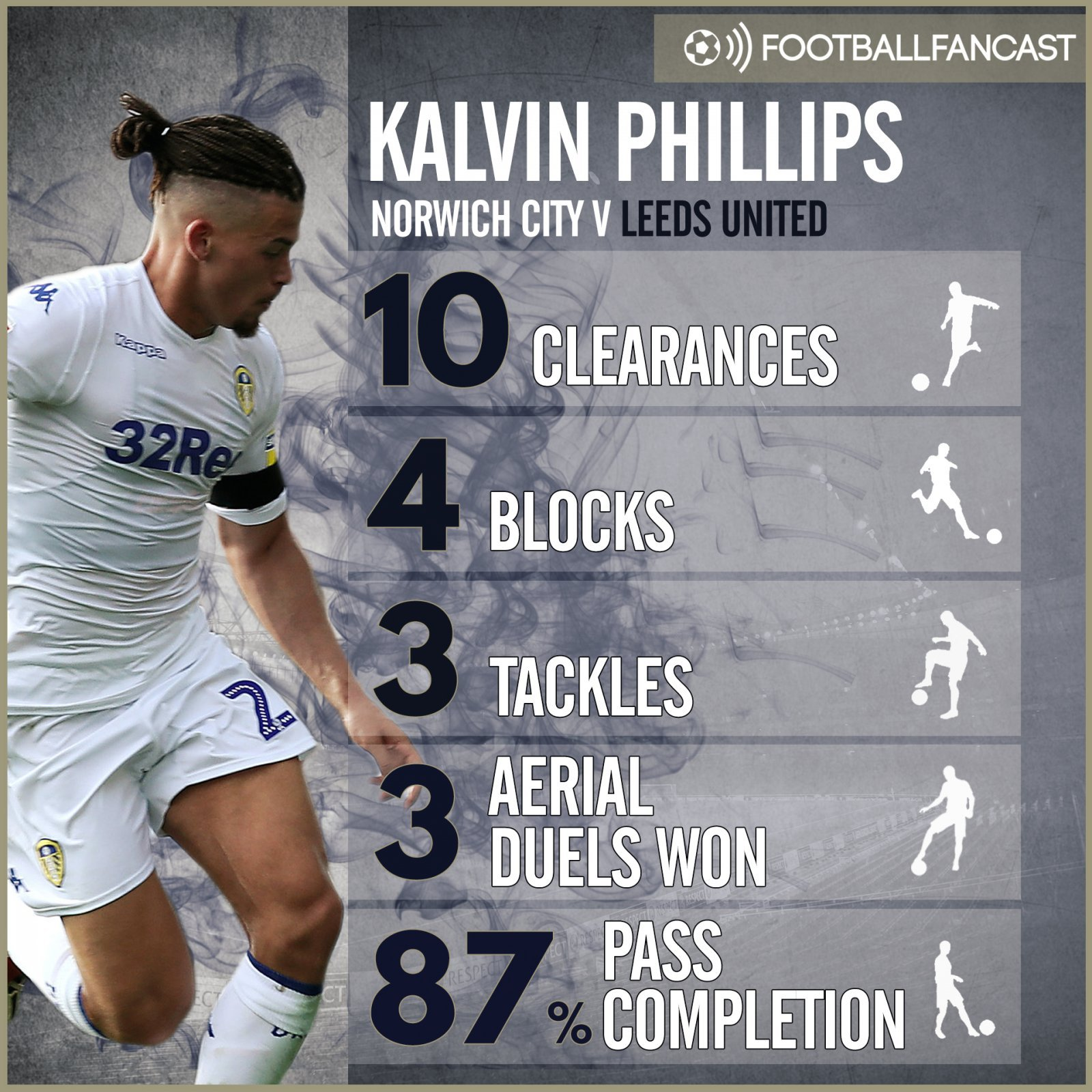Kalvin Phillips v Norwich.jpg