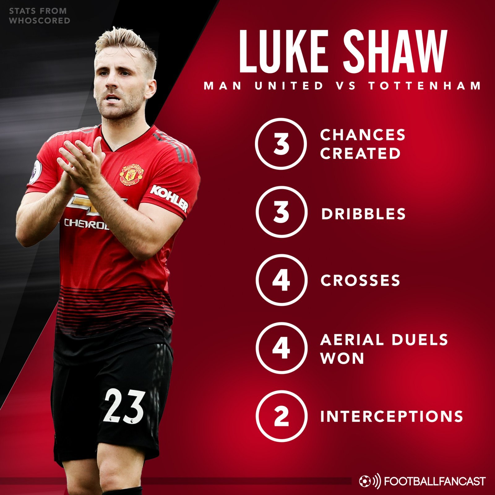 Luke Shaw's stats from Man United's defeat to Tottenham