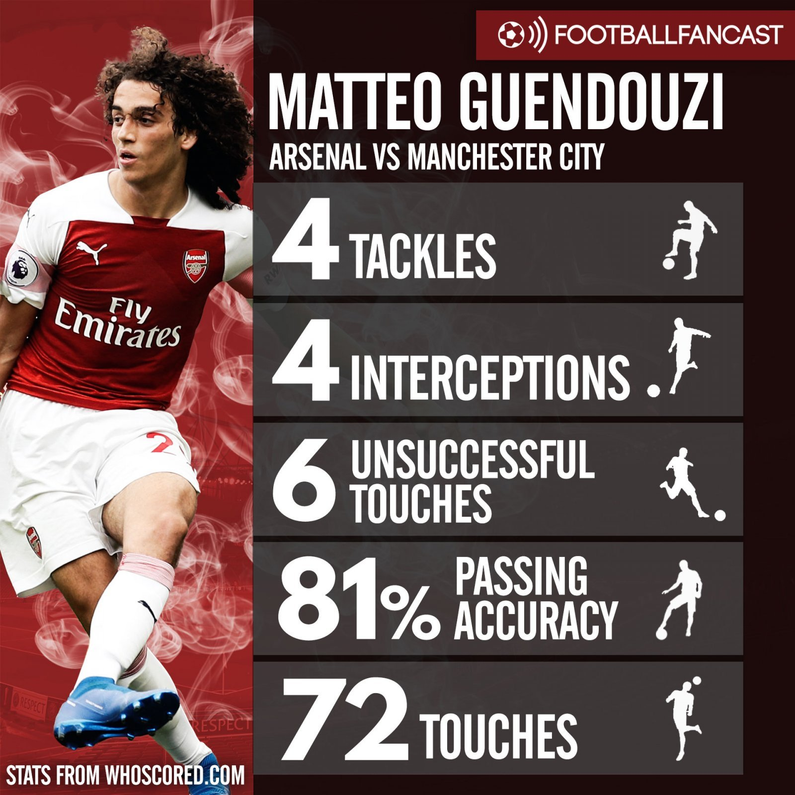 Matteo Guendouzi's stats from Arsenal's defeat to Man City