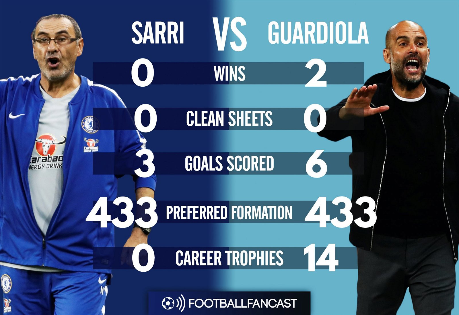Maurizio Sarri vs Pep Guardiola - Head-to-Head