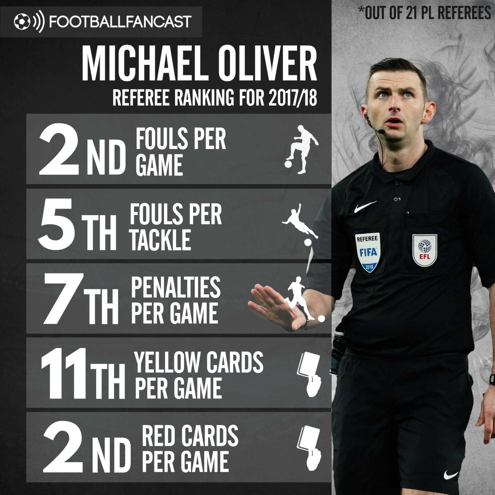 Michael Oliver's refereeing stats from 2017-18