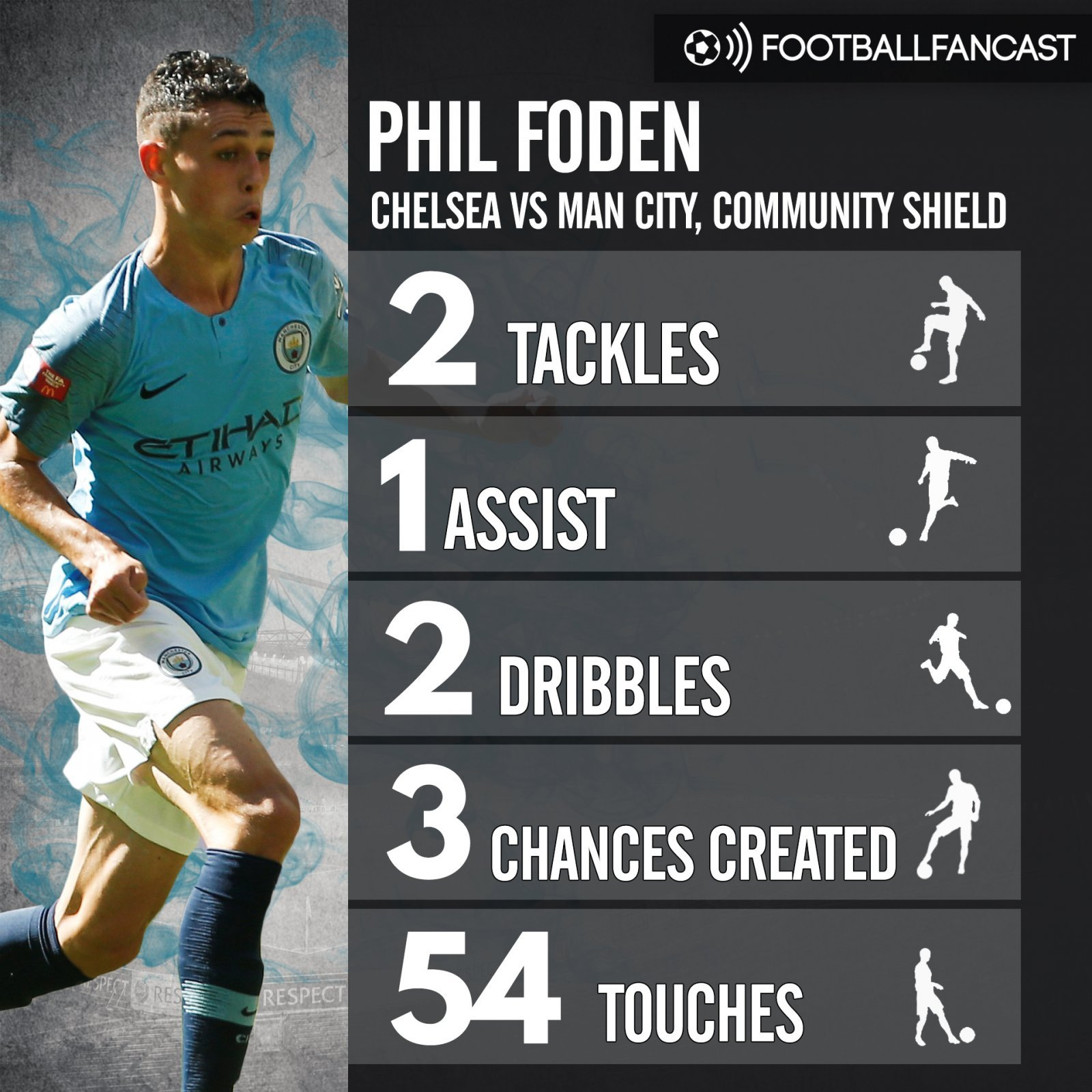 Phil Foden's stats from Manchester City's win over Chelsea