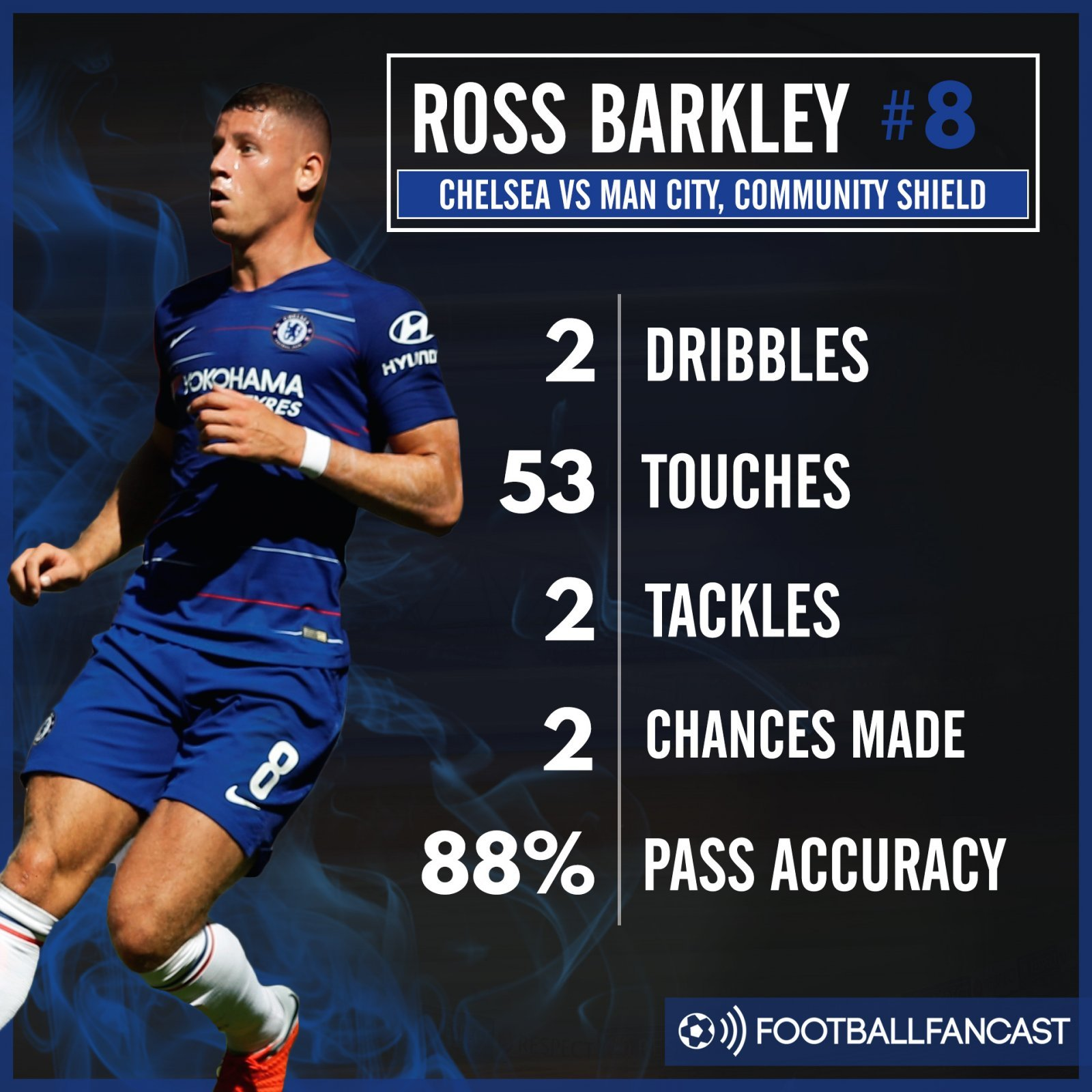Ross Barkley's stats from Community Shield