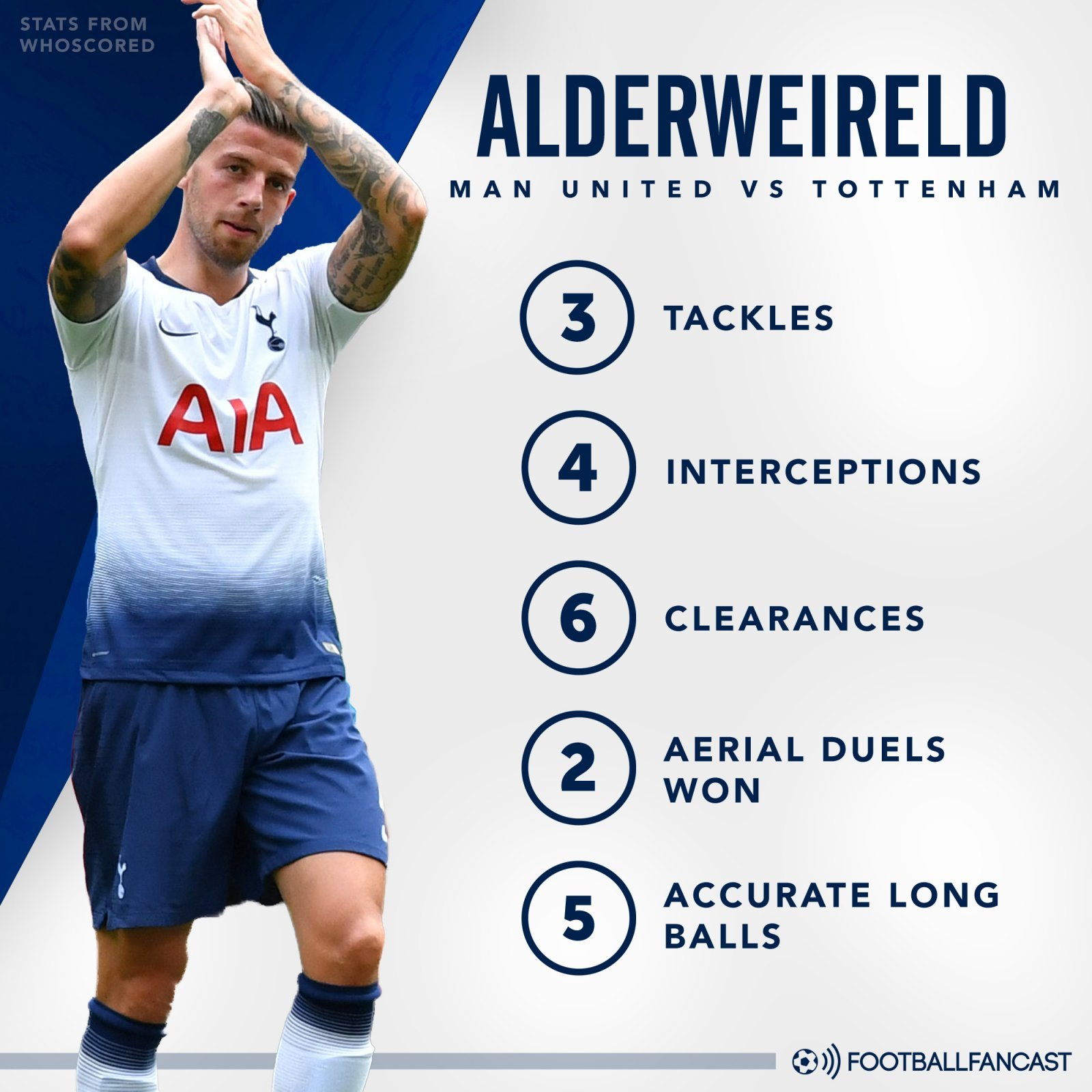 Toby Alderweireld's stats from Tottenham's win over Manchester United