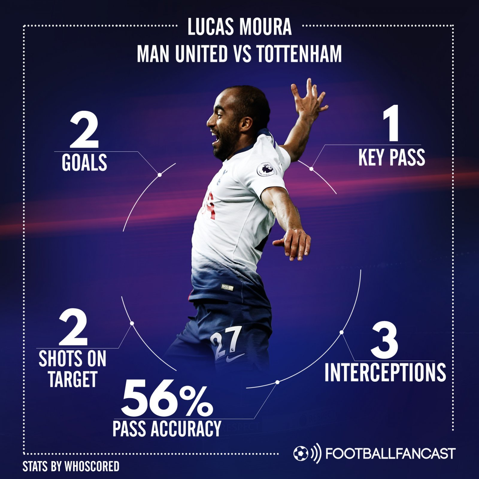 Paris Saint Germain S Lucas Moura Arrives For Tottenham: 1 Key Pass, 3 Interceptions: Spurs' Prayers Answered By 26