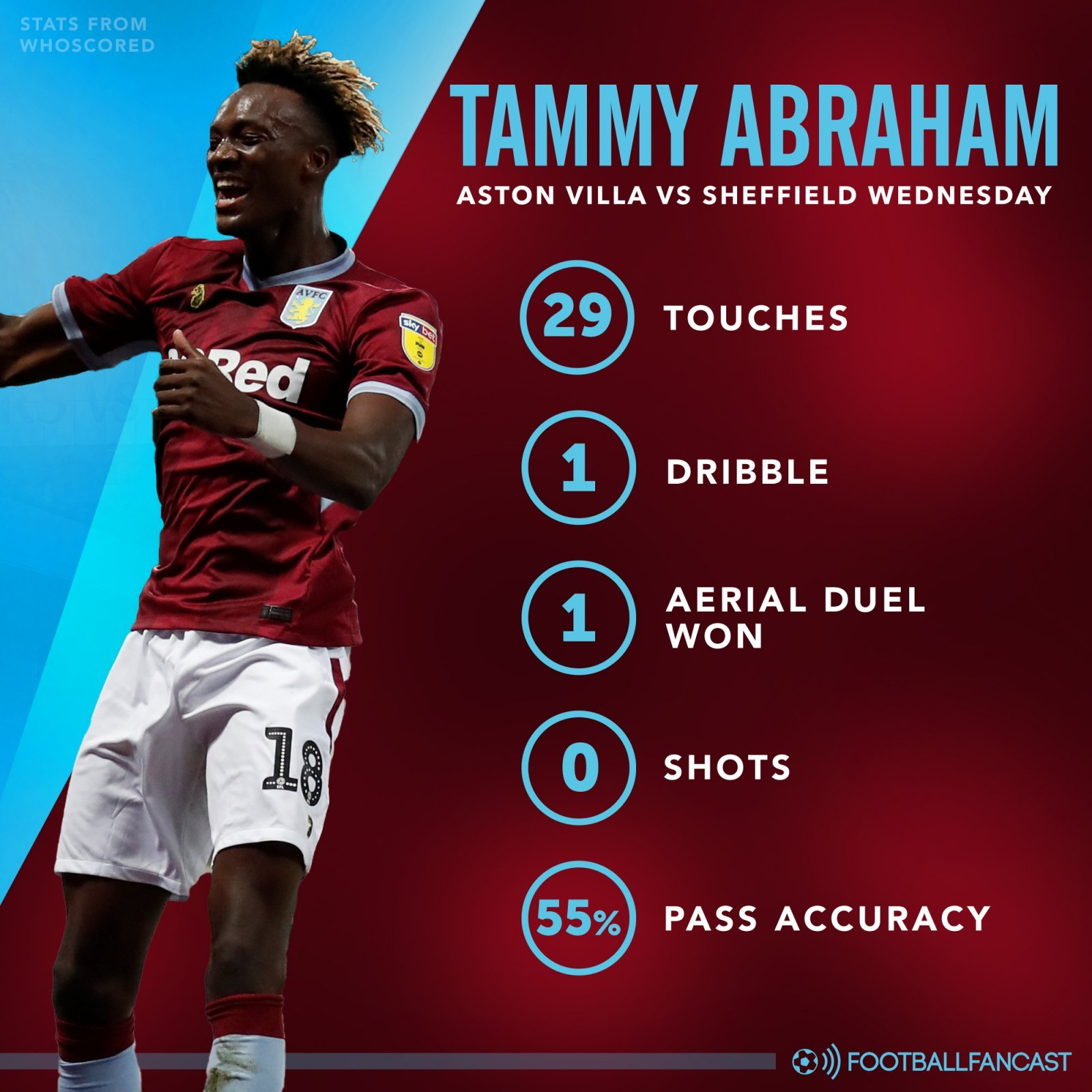 Aston Villa striker Tammy Abraham's stats in Sheffield Wednesday defeat