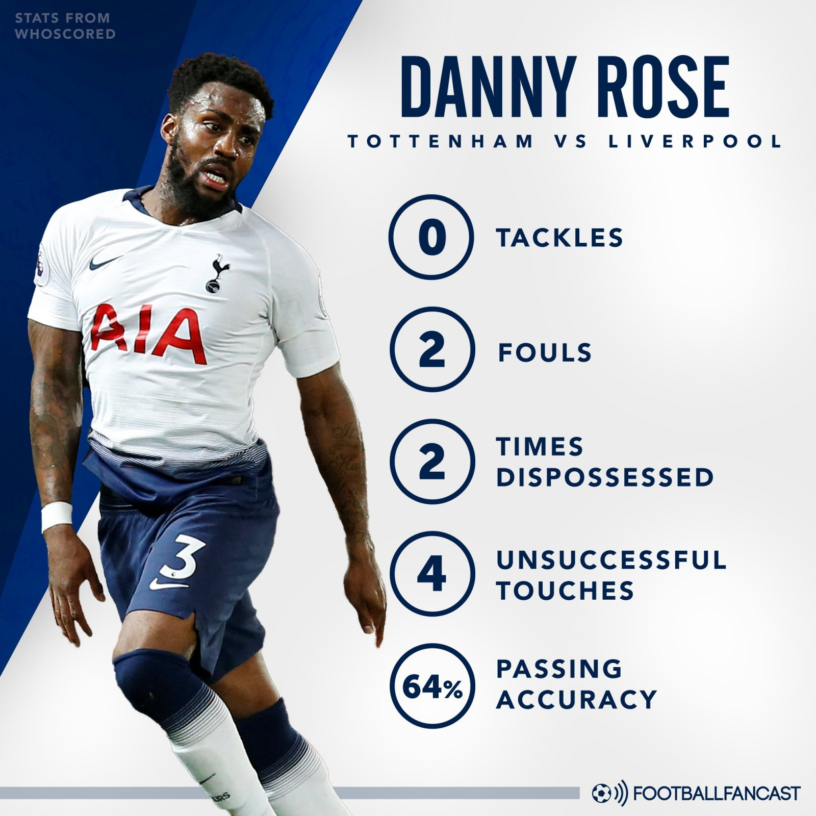Danny Rose's stats from Tottenham's defeat to Liverpool
