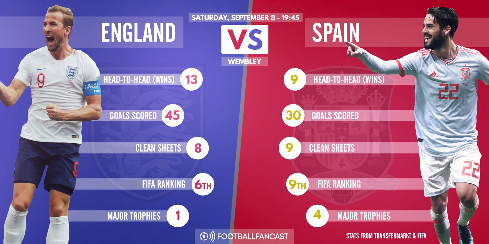 spain vs england - photo #4