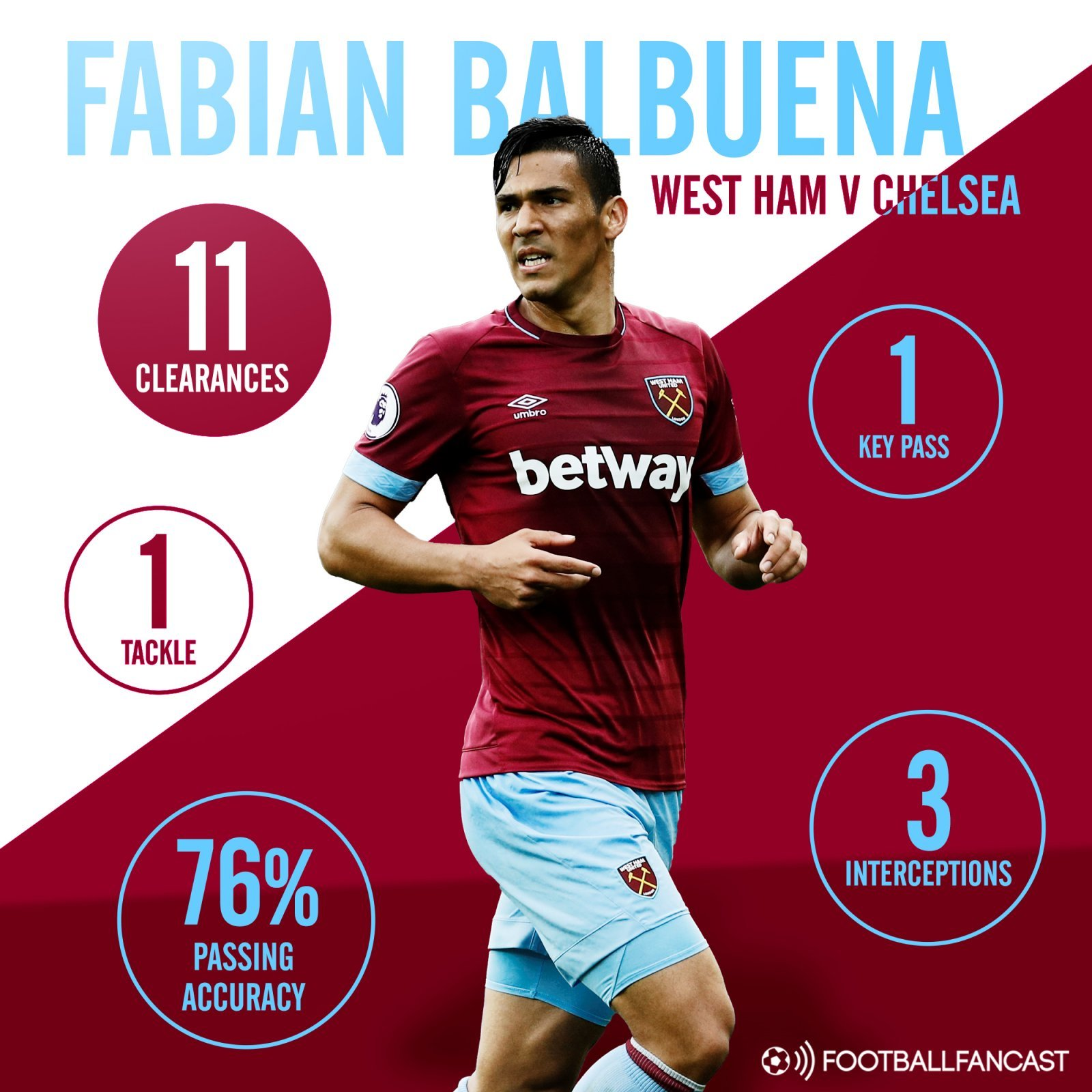 11 clearances, 3 interceptions: West Ham's biggest problem can be solved by 27-year-old star