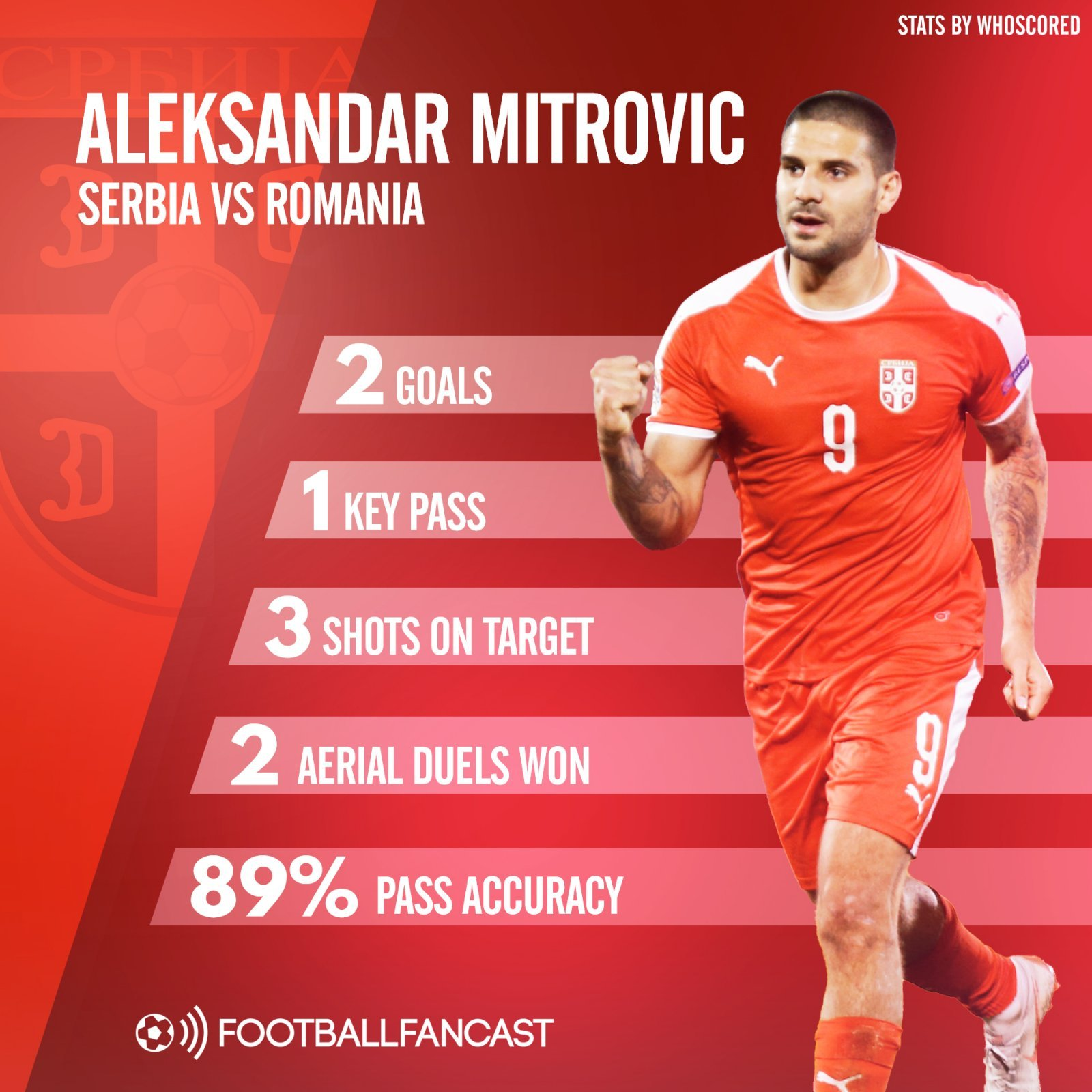 Fulham striker Aleksandar Mitrovic's impressive stats in Serbia's draw with Romania