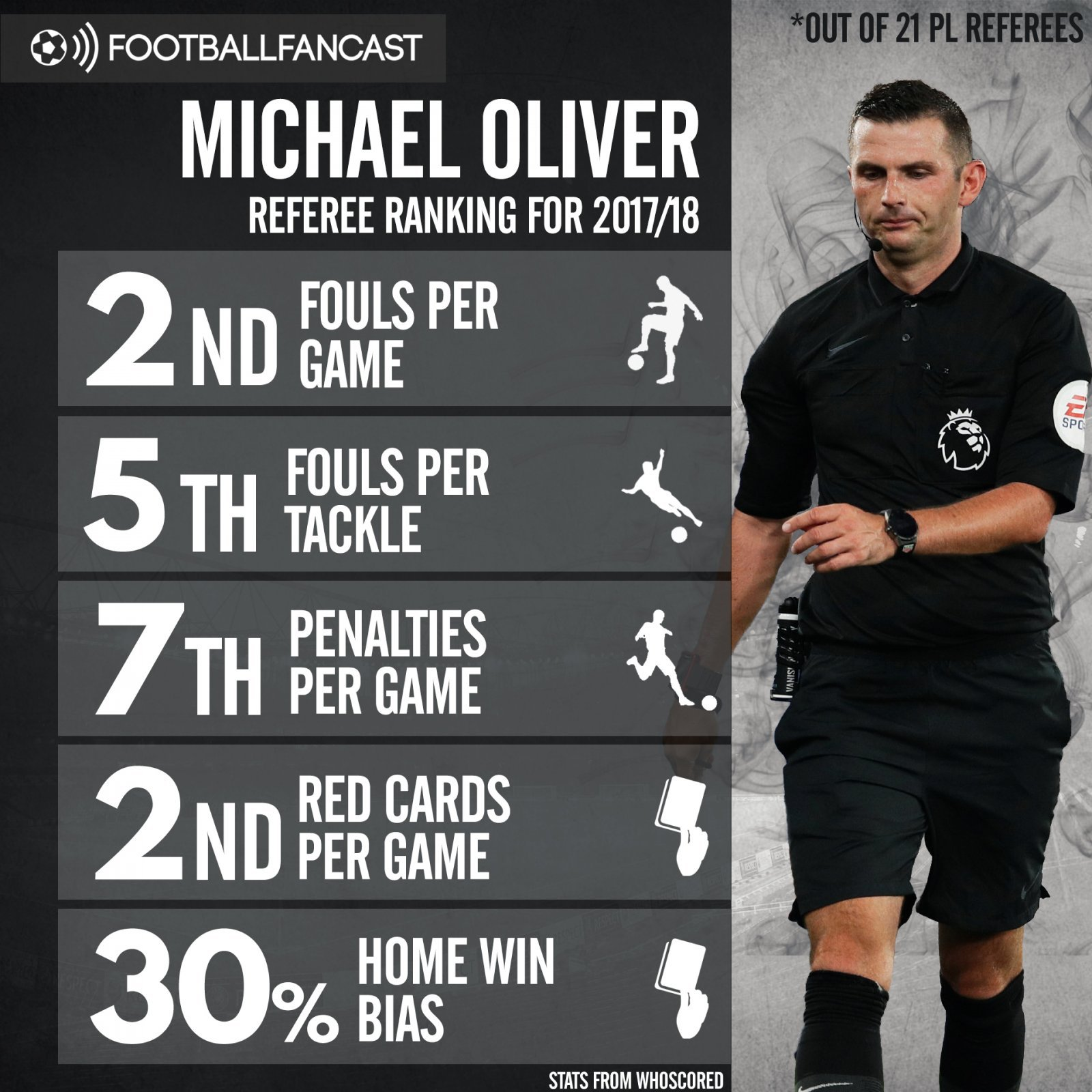 Michael Oliver's refereeing statistics