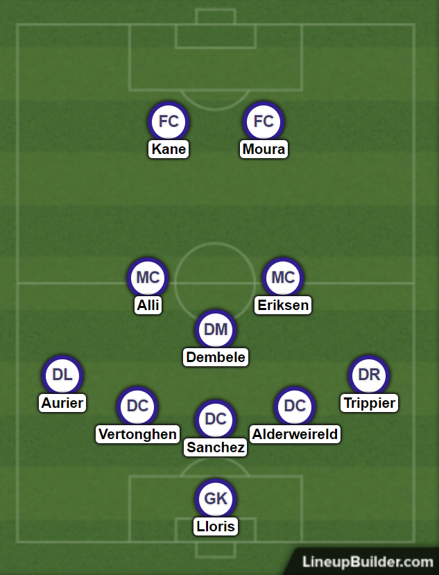 Potential 5-3-2 formation for Tottenham