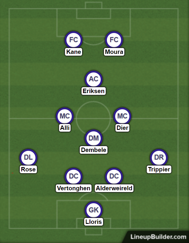 Potential diamond formation for Tottenham