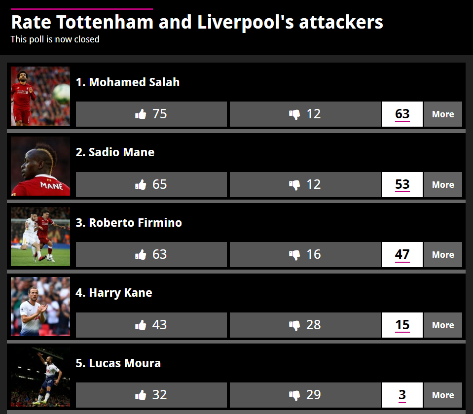 Rate Tottenhan and Liverpool's attackers