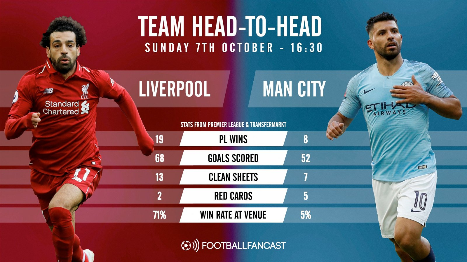 Liverpool Vs Man City: Match Preview: Liverpool Vs Manchester City