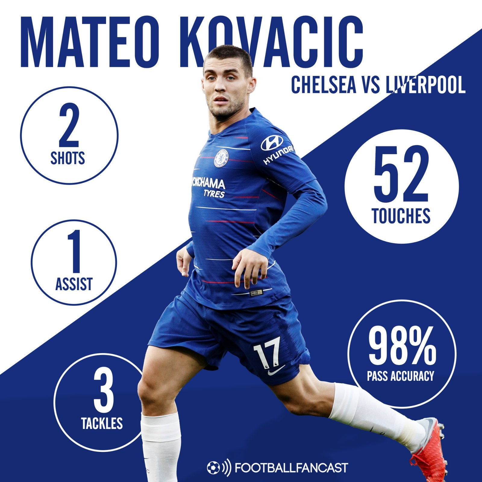 Mateo Kovacic's stats from Chelsea's draw with Liverpool