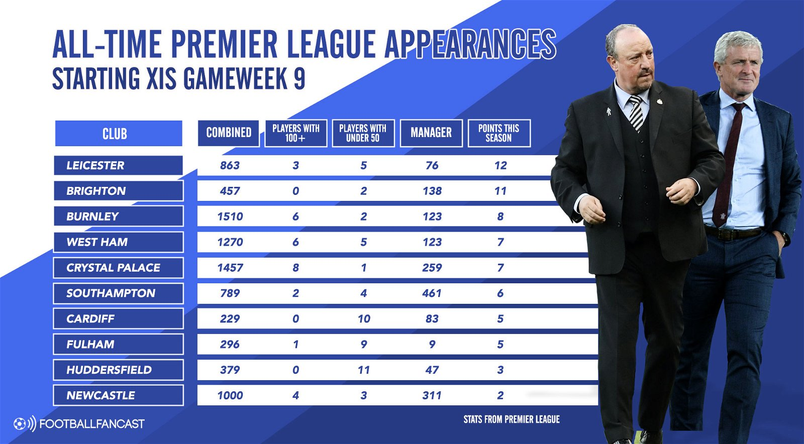 Premier League experience in the bottom half