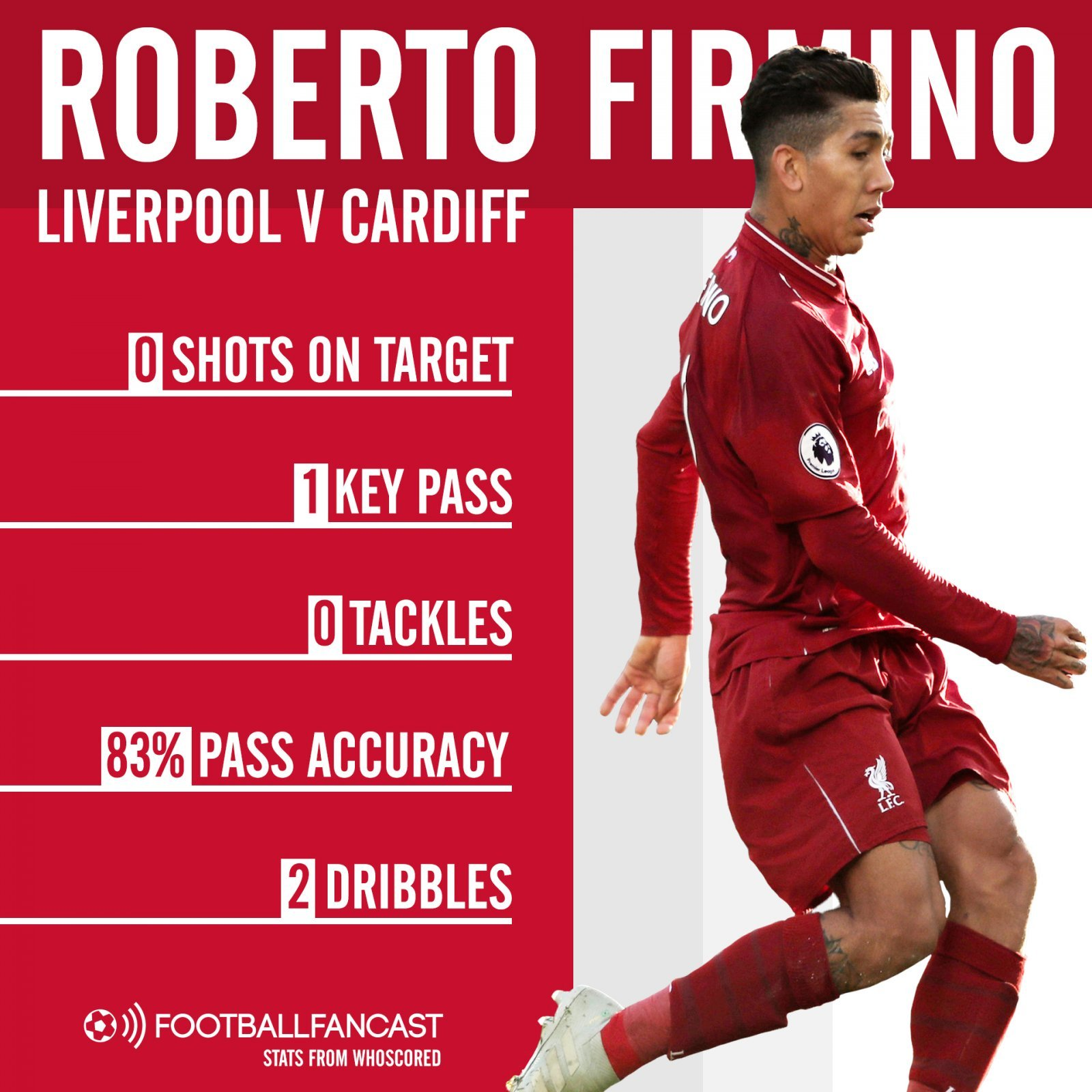Roberto Firmino stats during Liverpool v Cardiff City