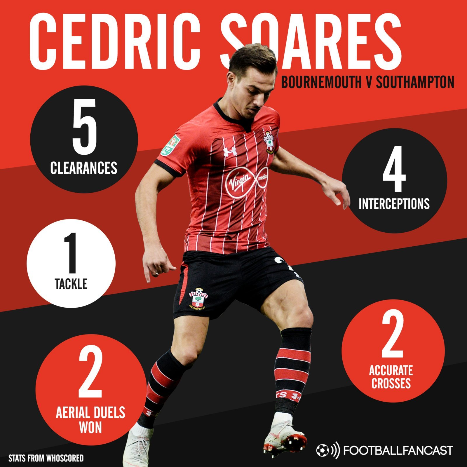 Southampton right-back Cedric Soares' stats in draw with Bournemouth