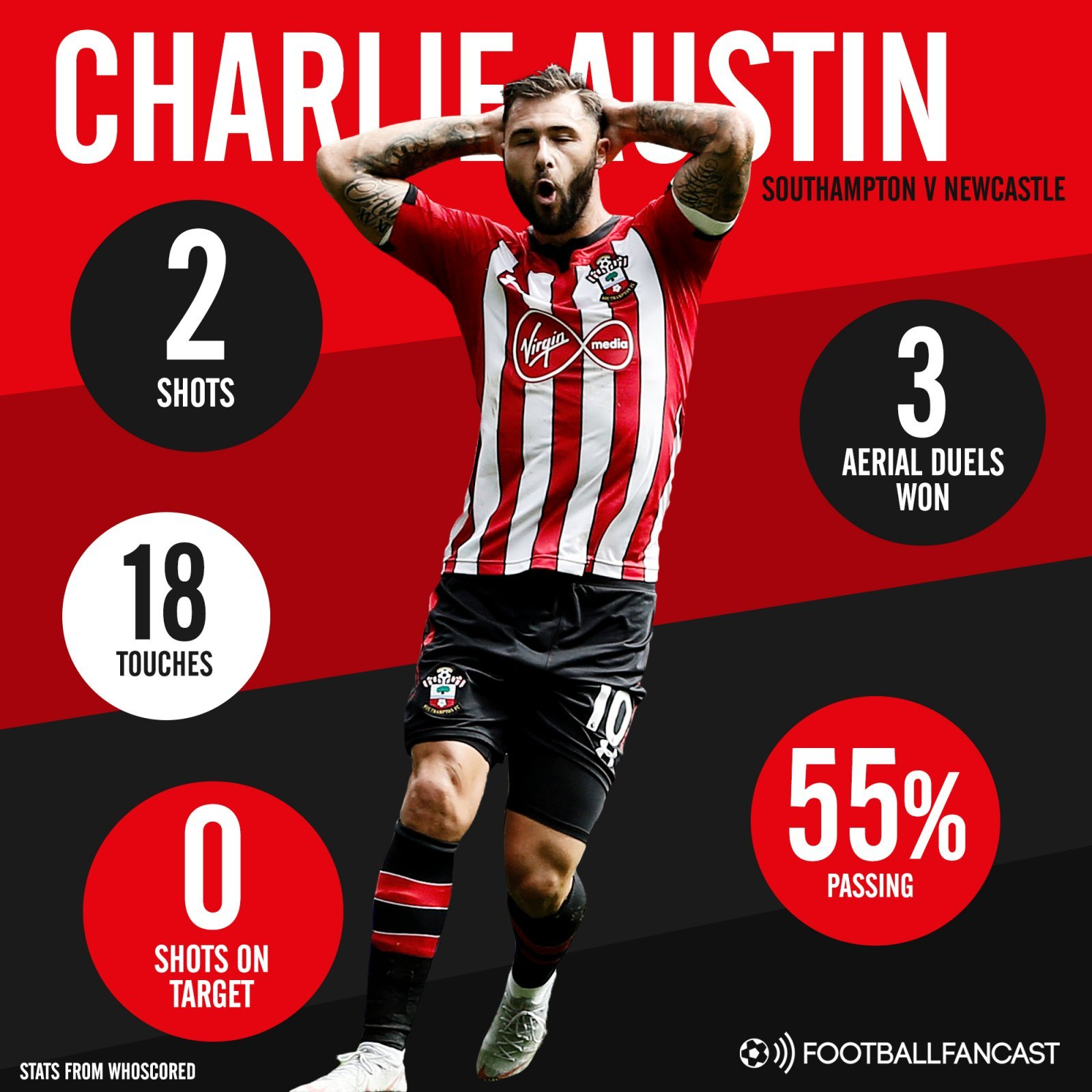 Southampton striker Charlie Austin's stats in 0-0 draw with Newcastle