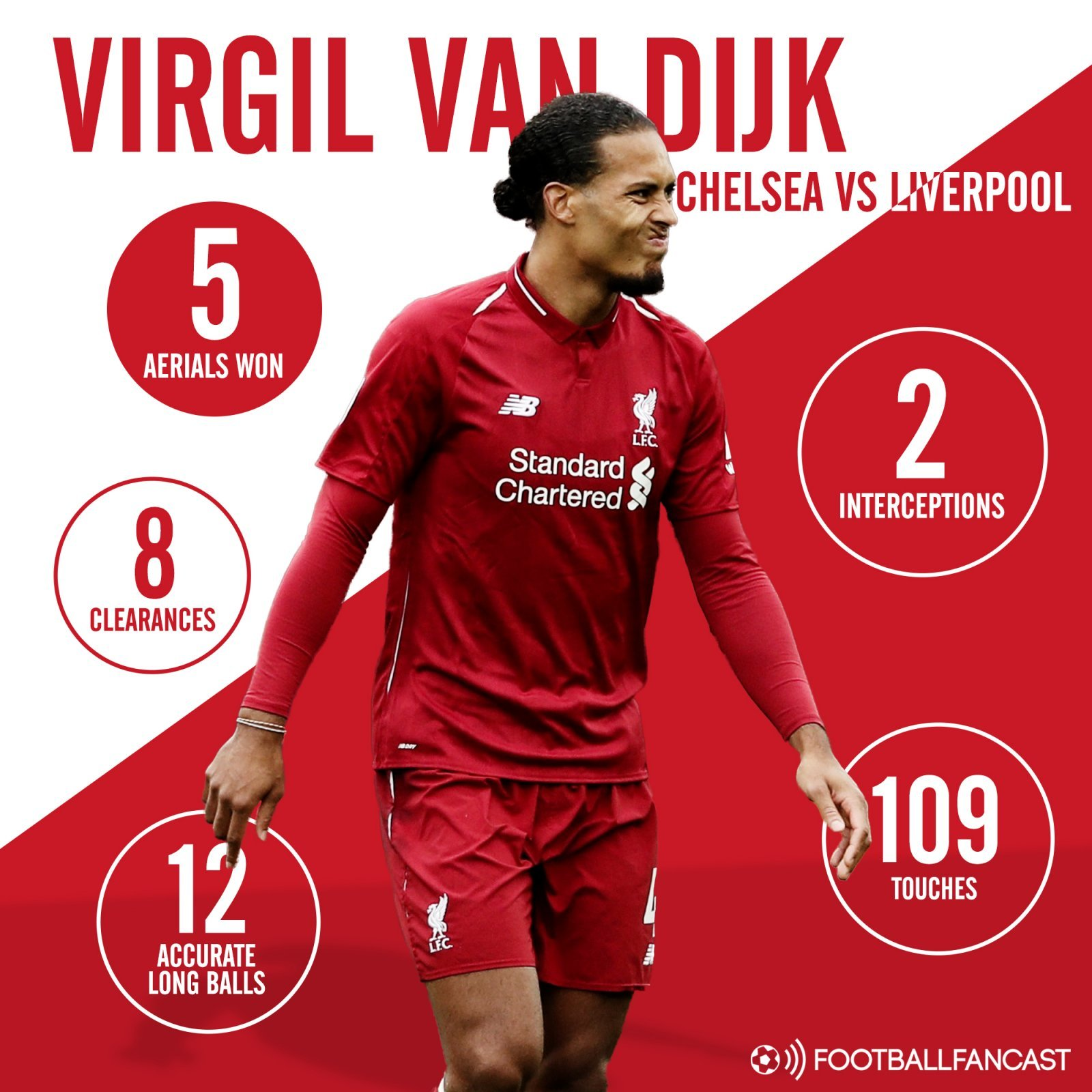 Virgil van Dijk's stats from Liverpool's draw with Chelsea
