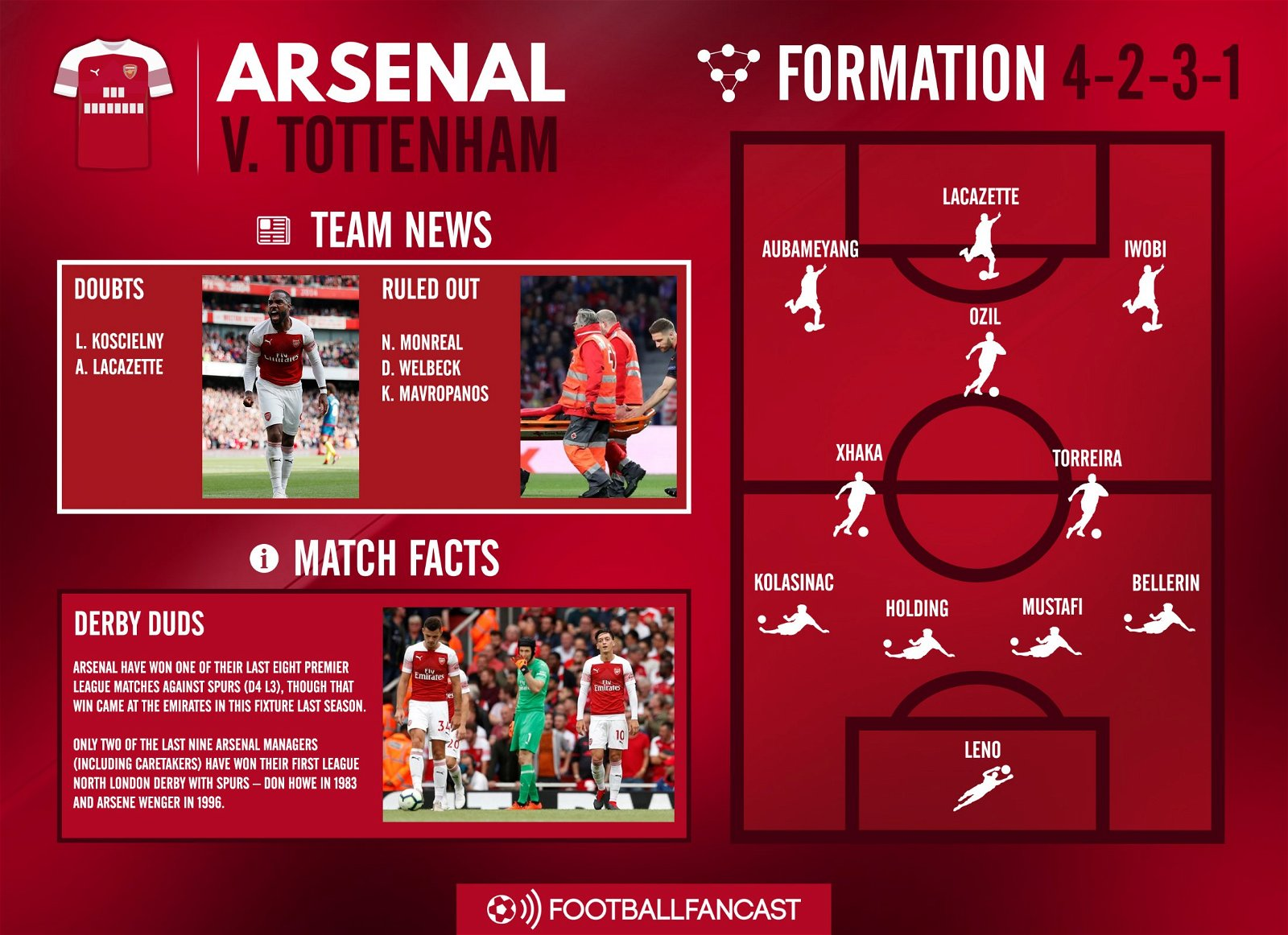 Arsenal Team News for Tottenham clash