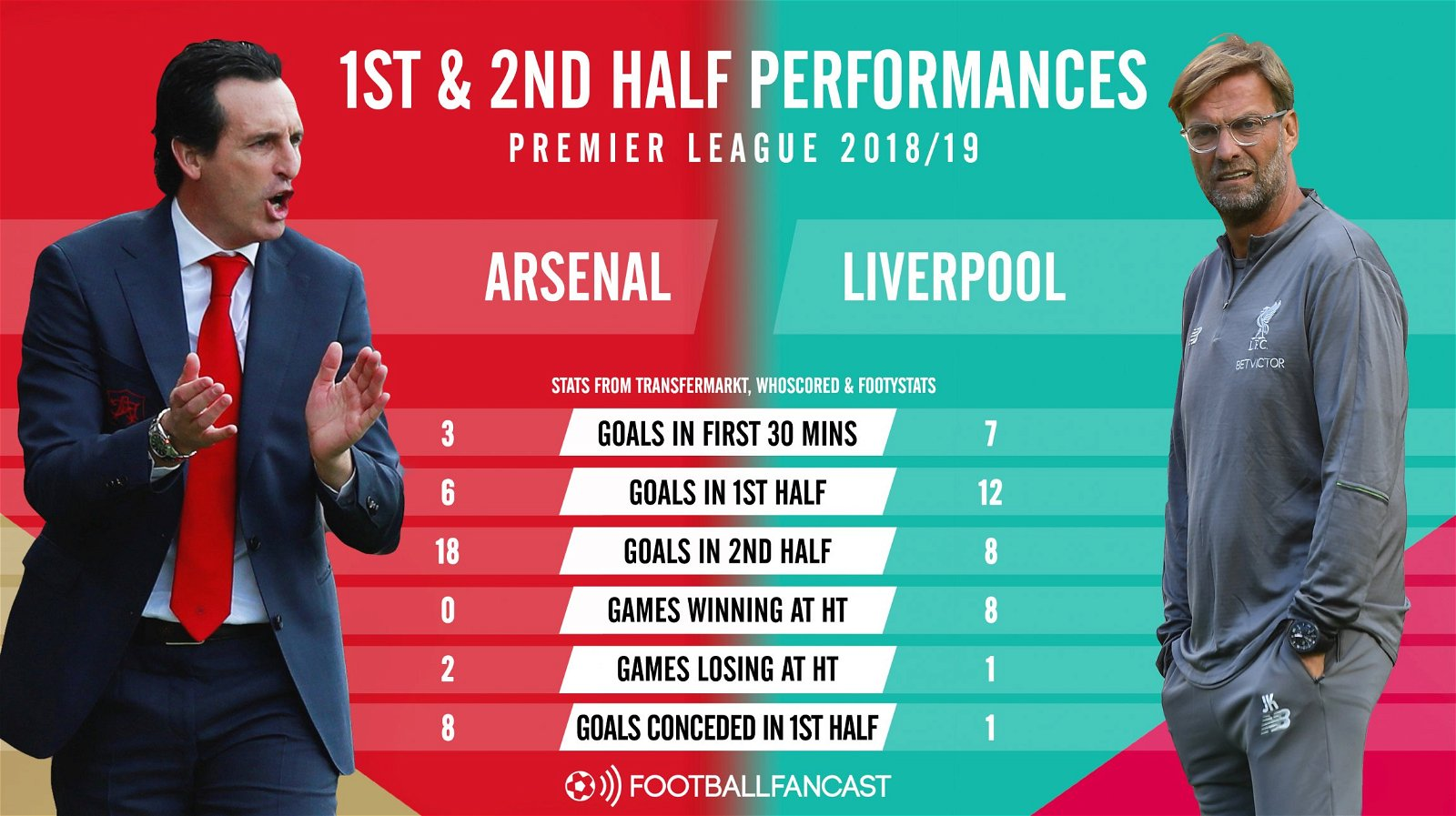 Arsenal vs Liverpool - first and second half performances