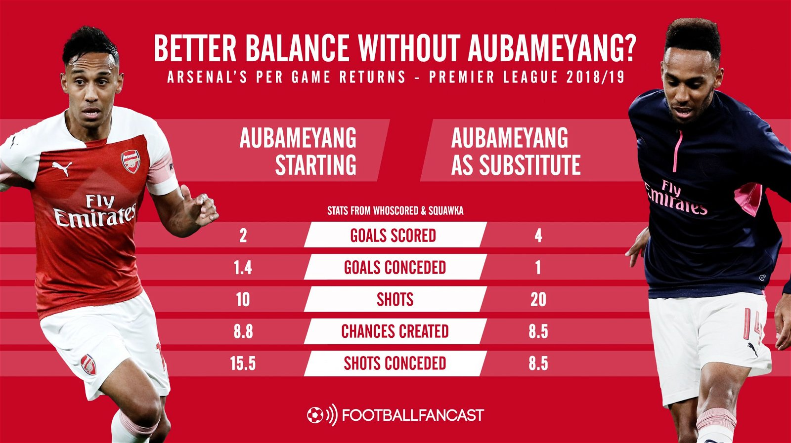 Arsenal with and without Pierre-Emerick Aubameyang starting