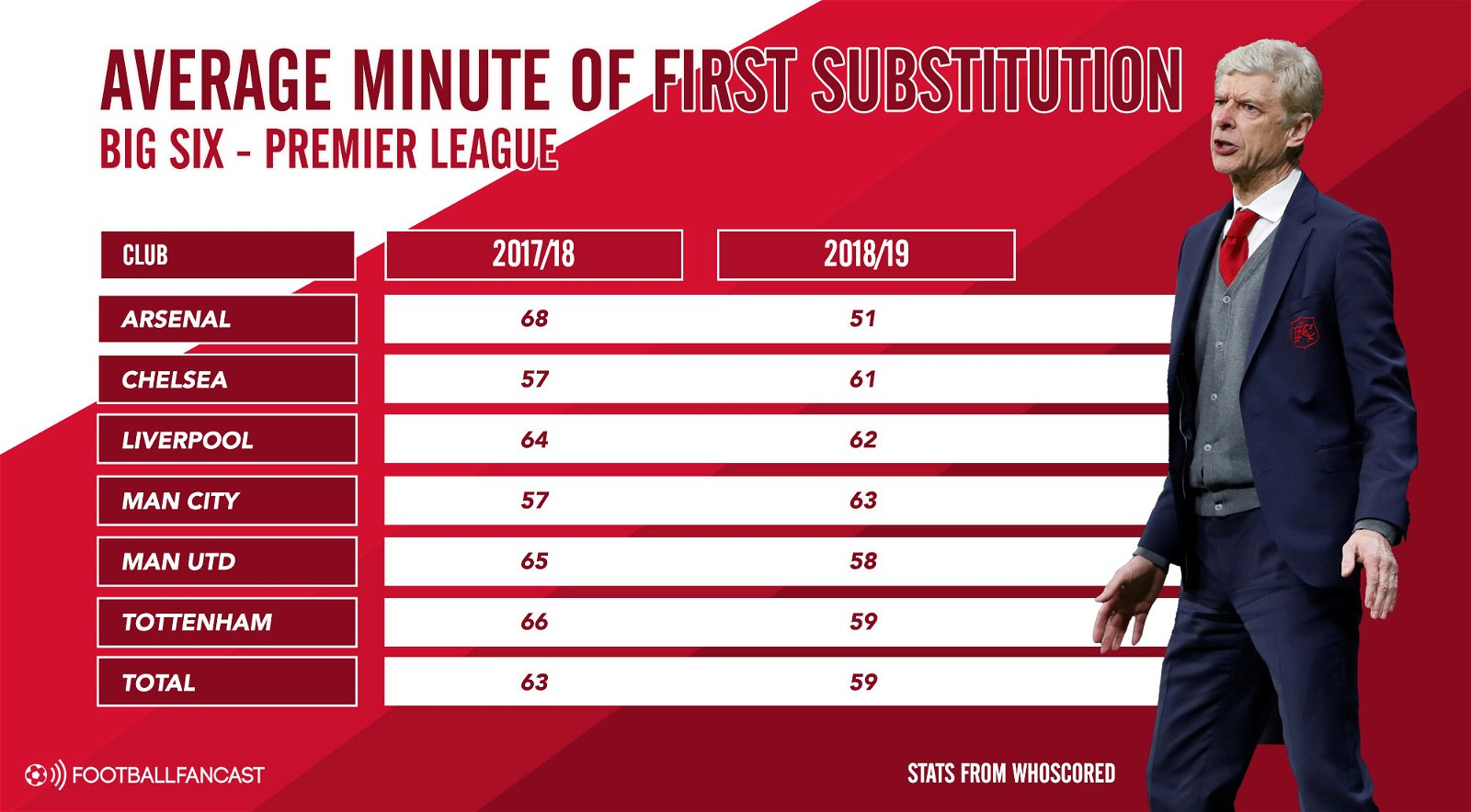 Average minute of first substitution