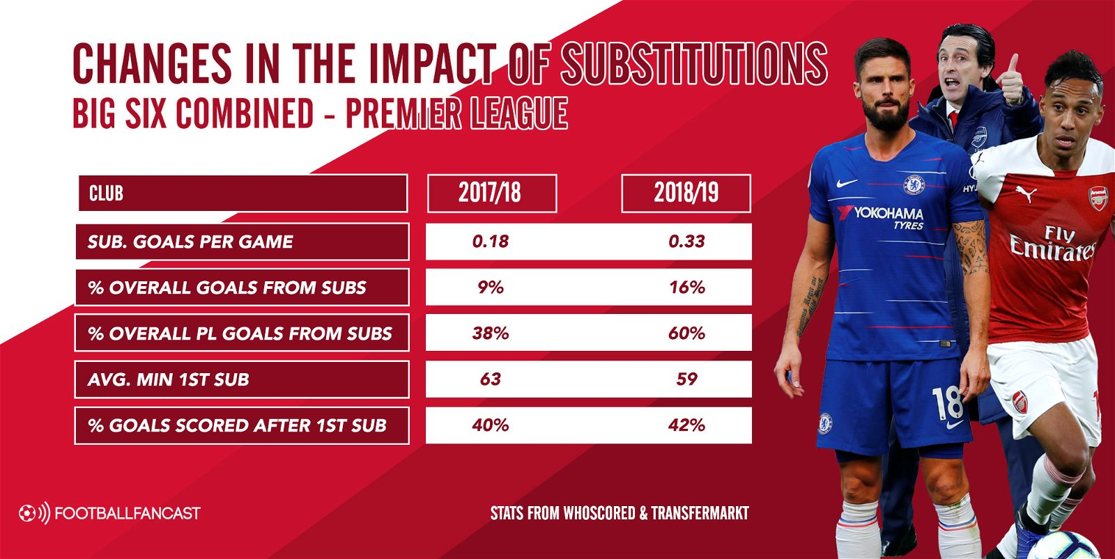 Changes in impact of subs - Big Six