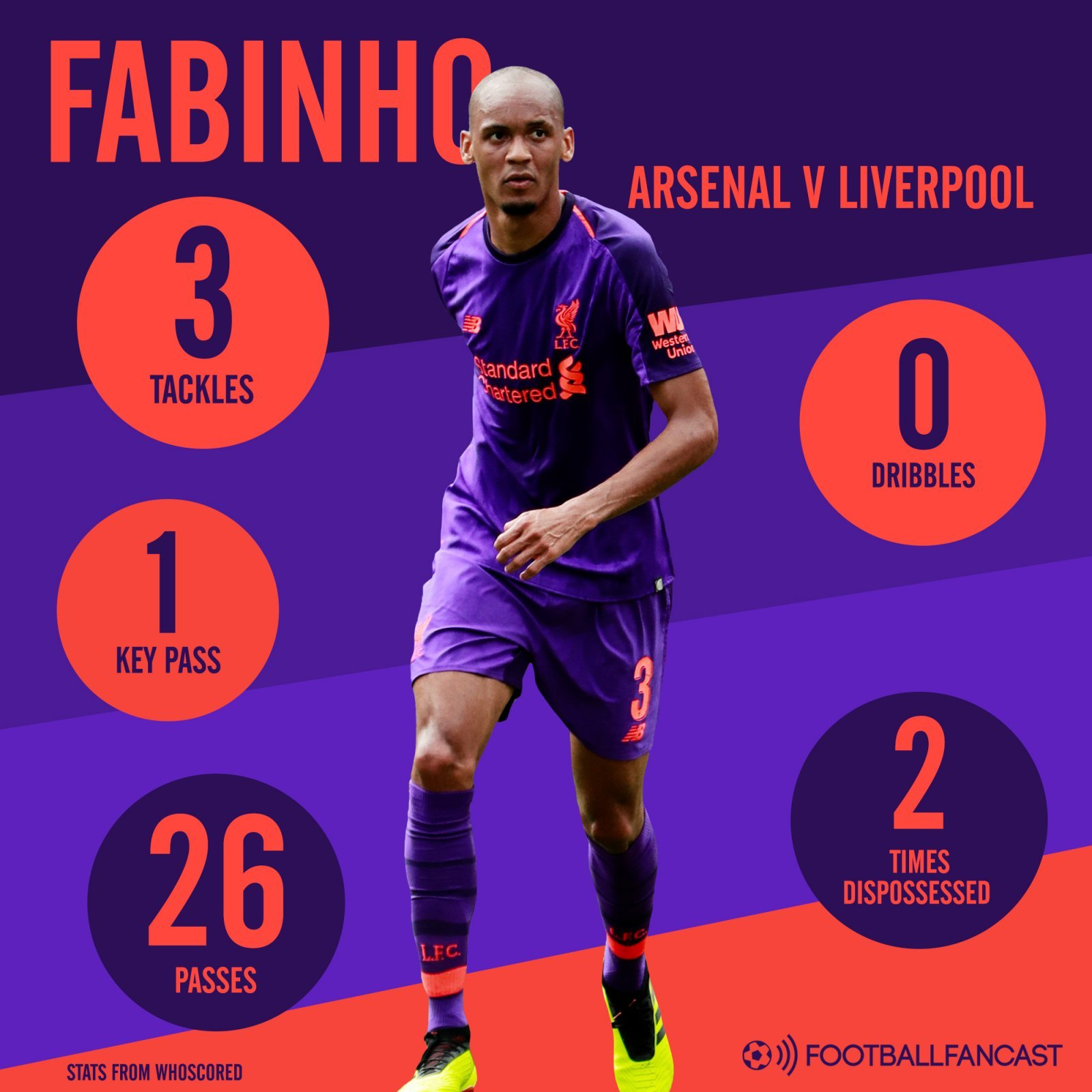 Fabinho stats for Arsenal v Liverpool