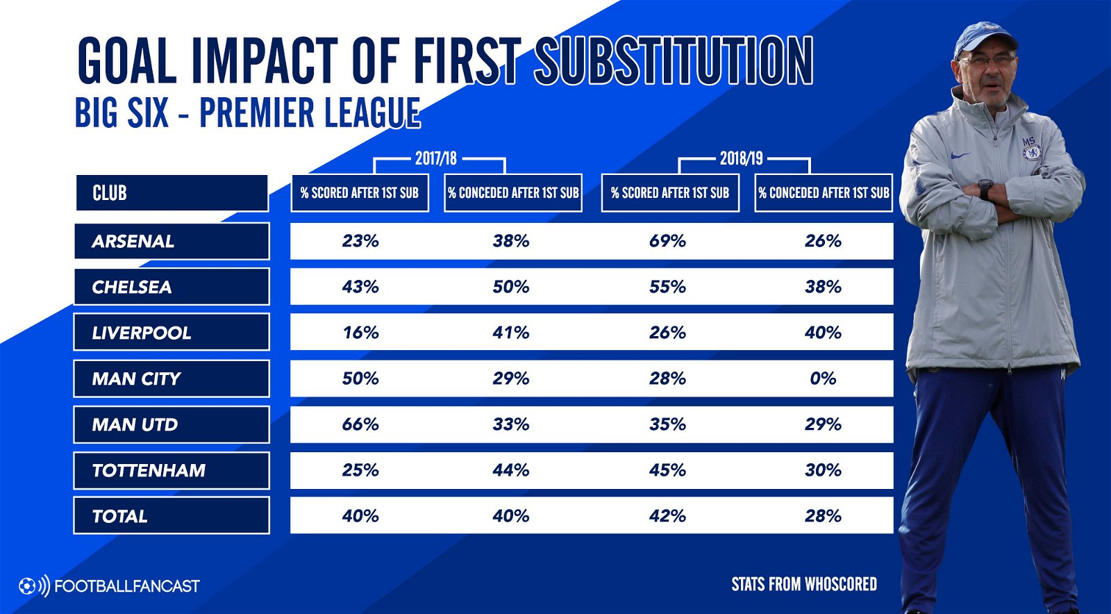 Goal Impact of First Substitution - Big Six