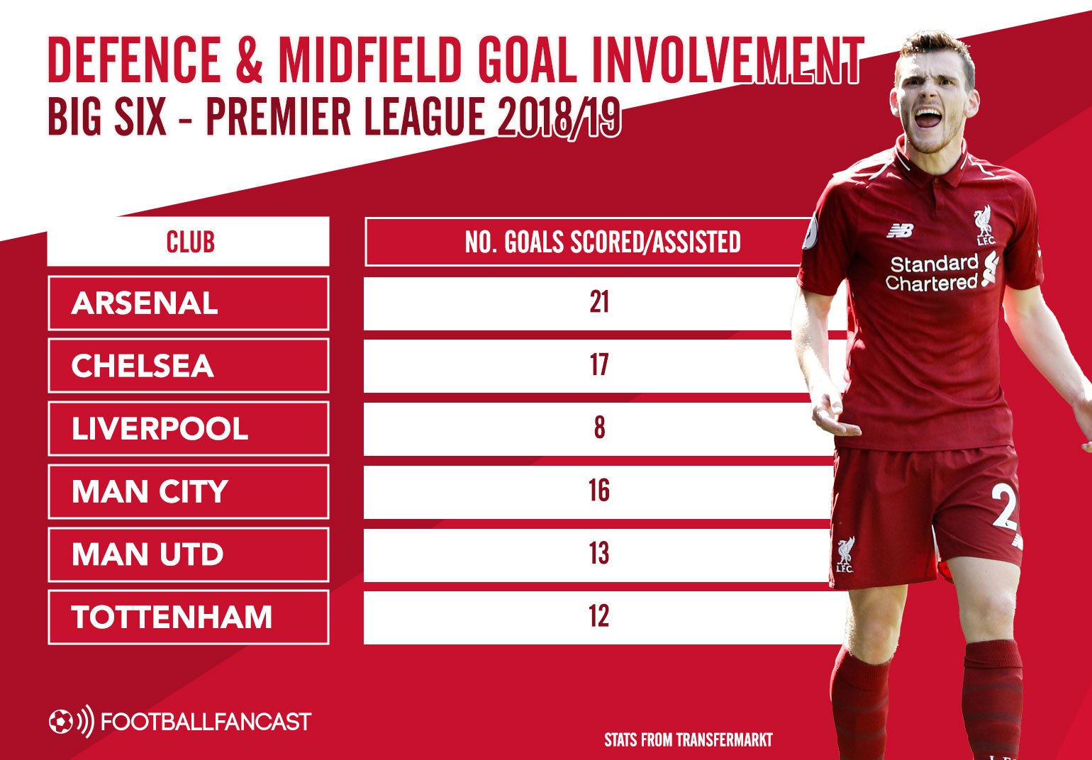 Goal Involvement from defence and midfield this season