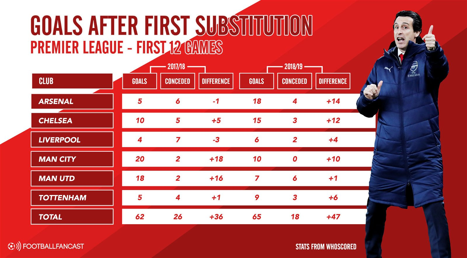 Goals after substitutions - Goal Difference