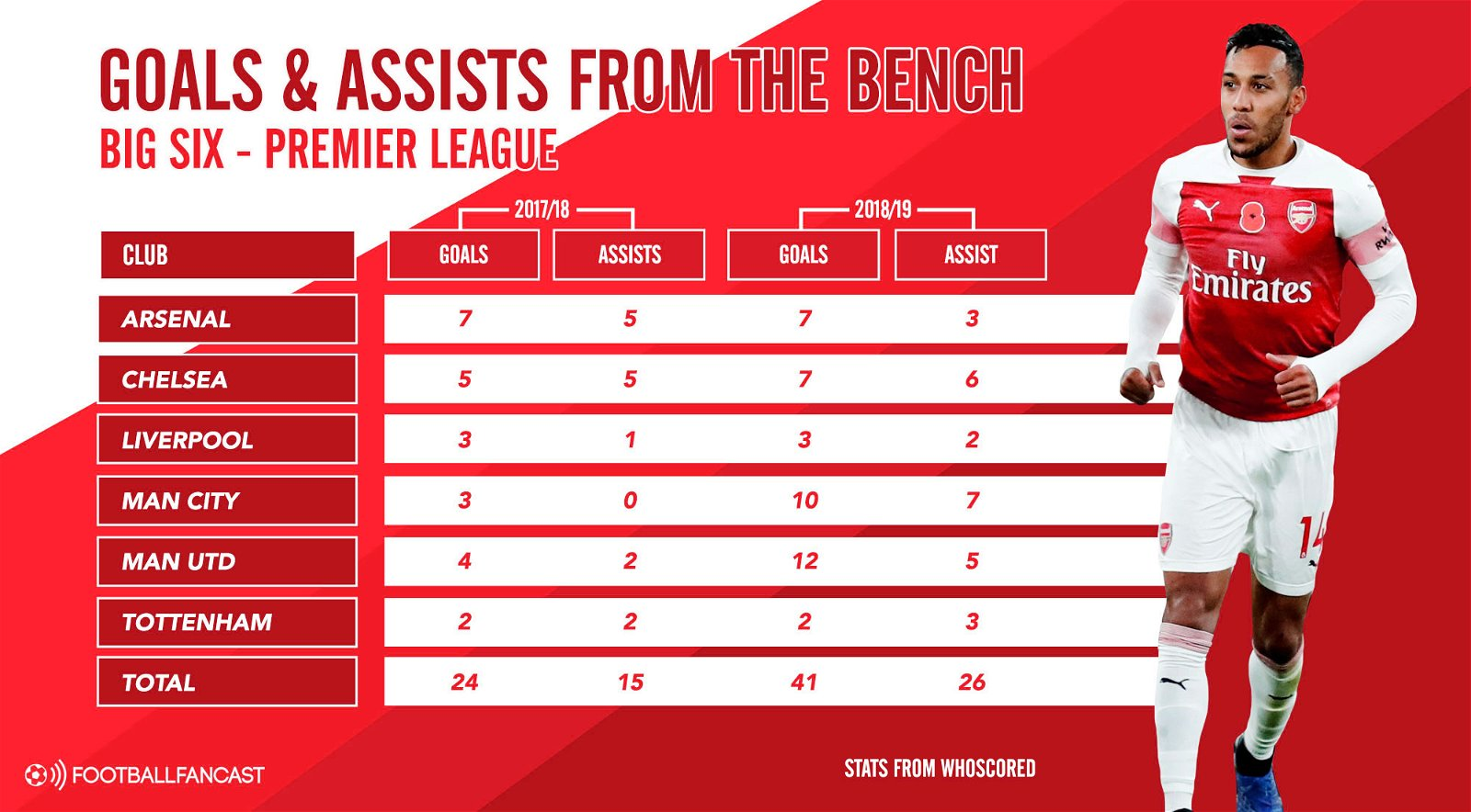 Goals and Assists from the bench - Big Six