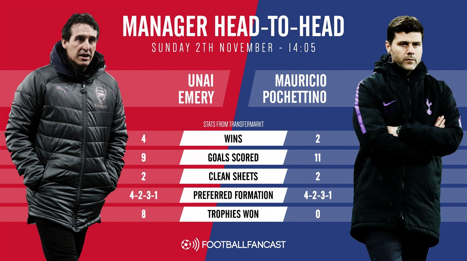 Head to Head - Unai Emery vs Mauricio Pochettino