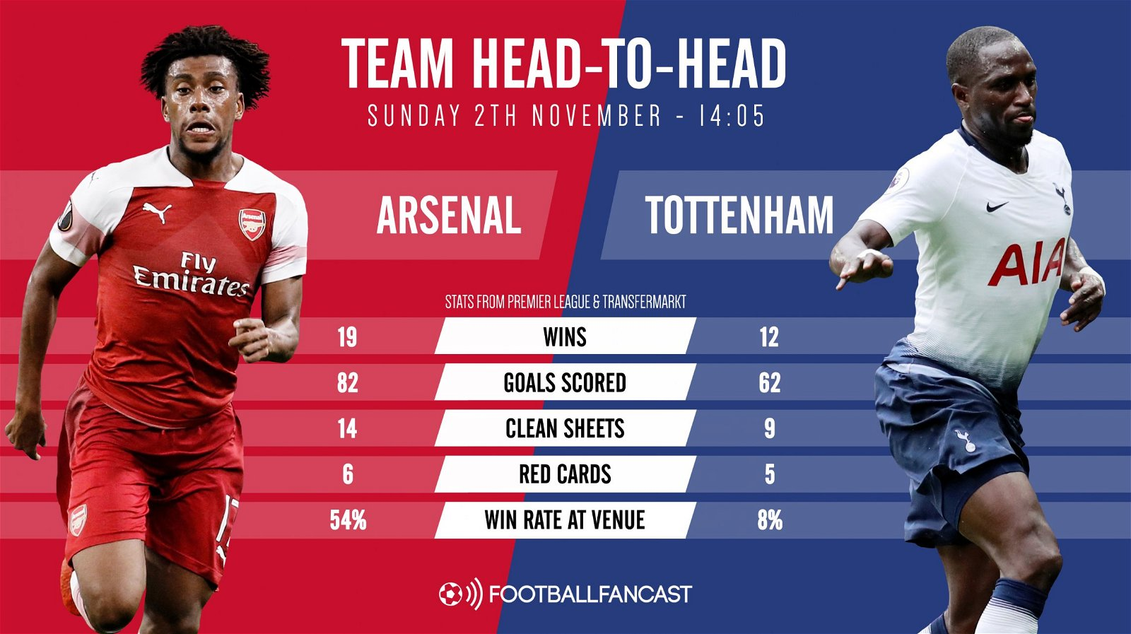 Head to Head record - Arsenal vs Tottenham