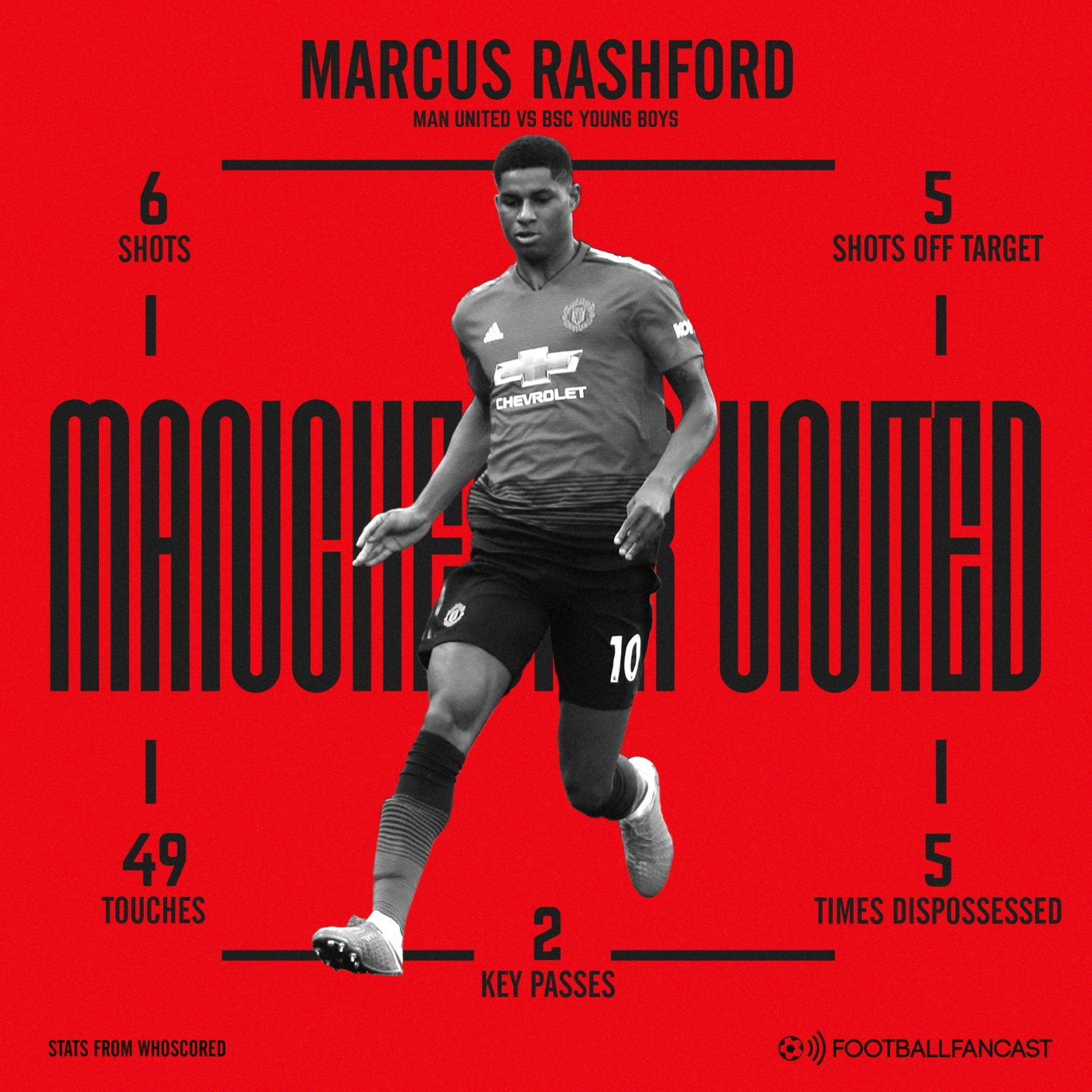 Marcus Rashford stats for Manchester United against BSC Young Boys