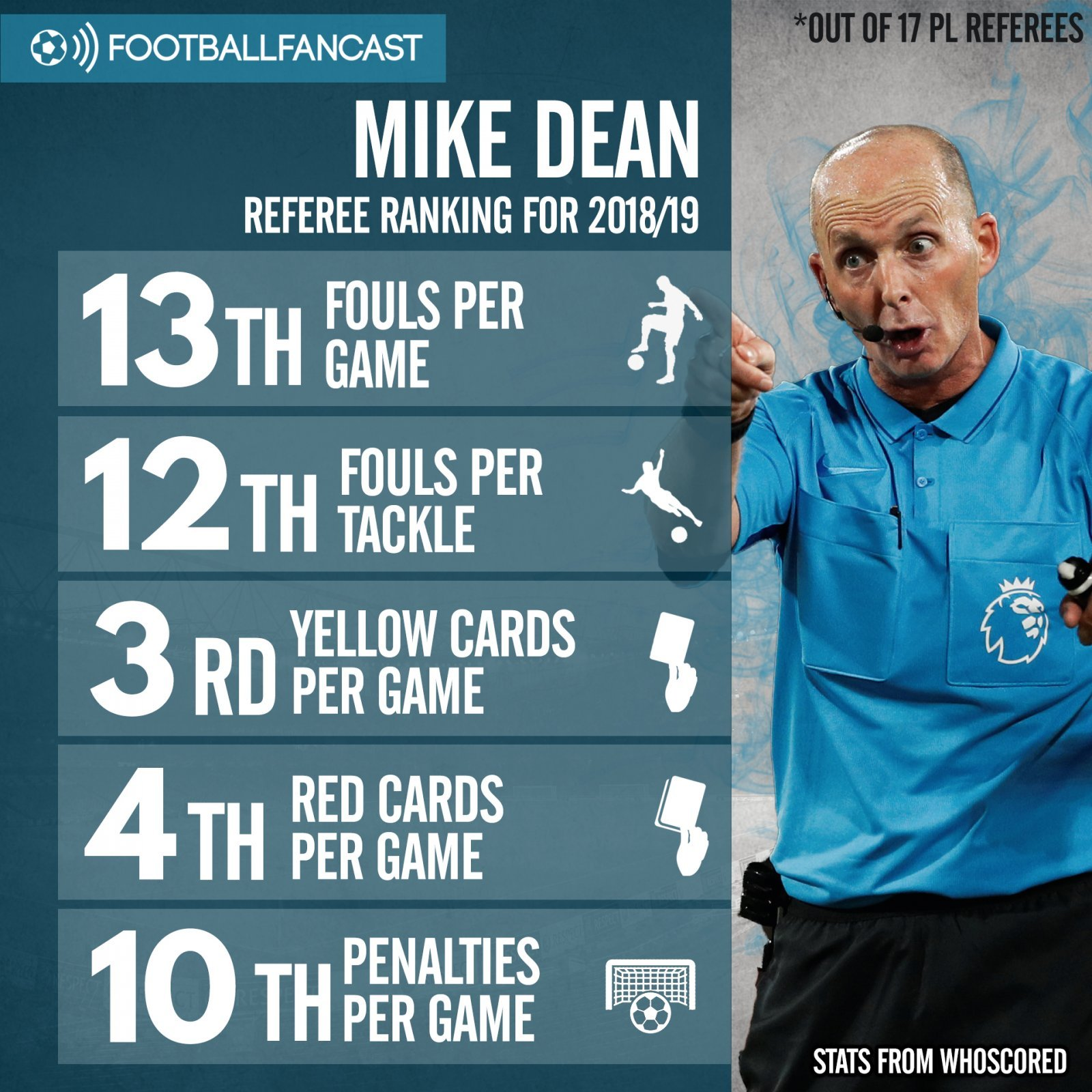 Mike Dean - Referee Stats this season