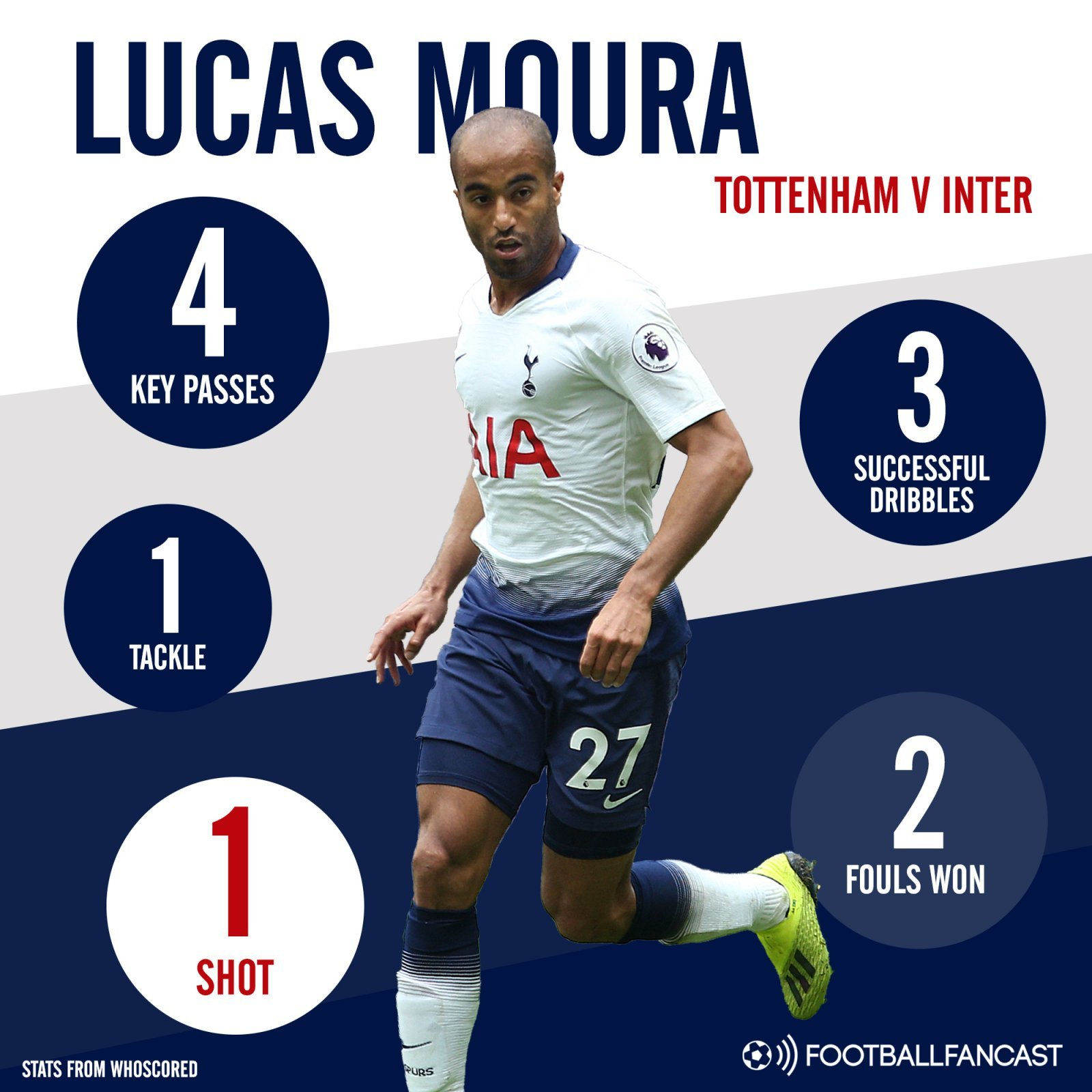 Lucas Moura's game versus Inter Milan in numbers