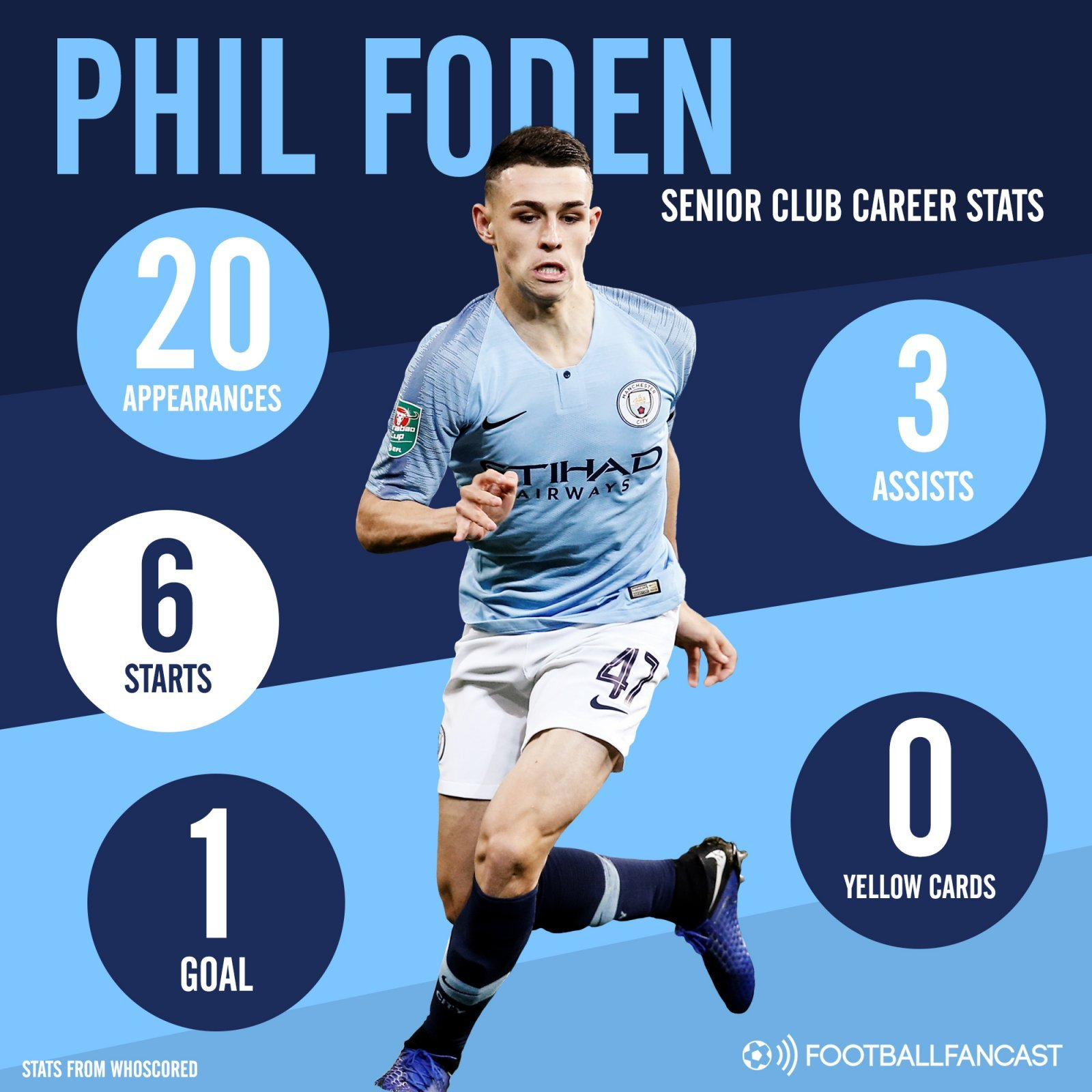 Phil Foden - Career Stats