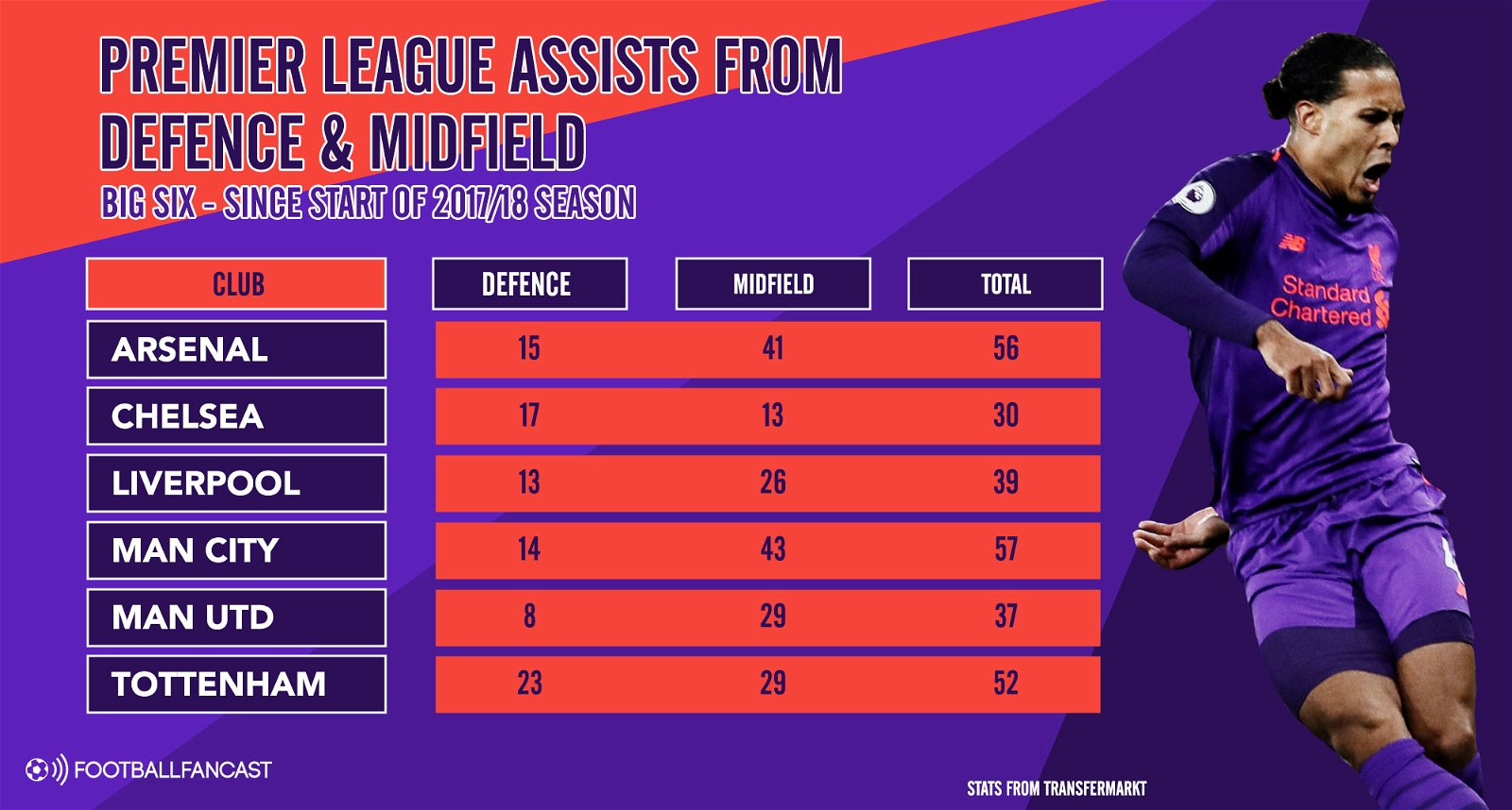 Premier League goals & assists from defence and midfield