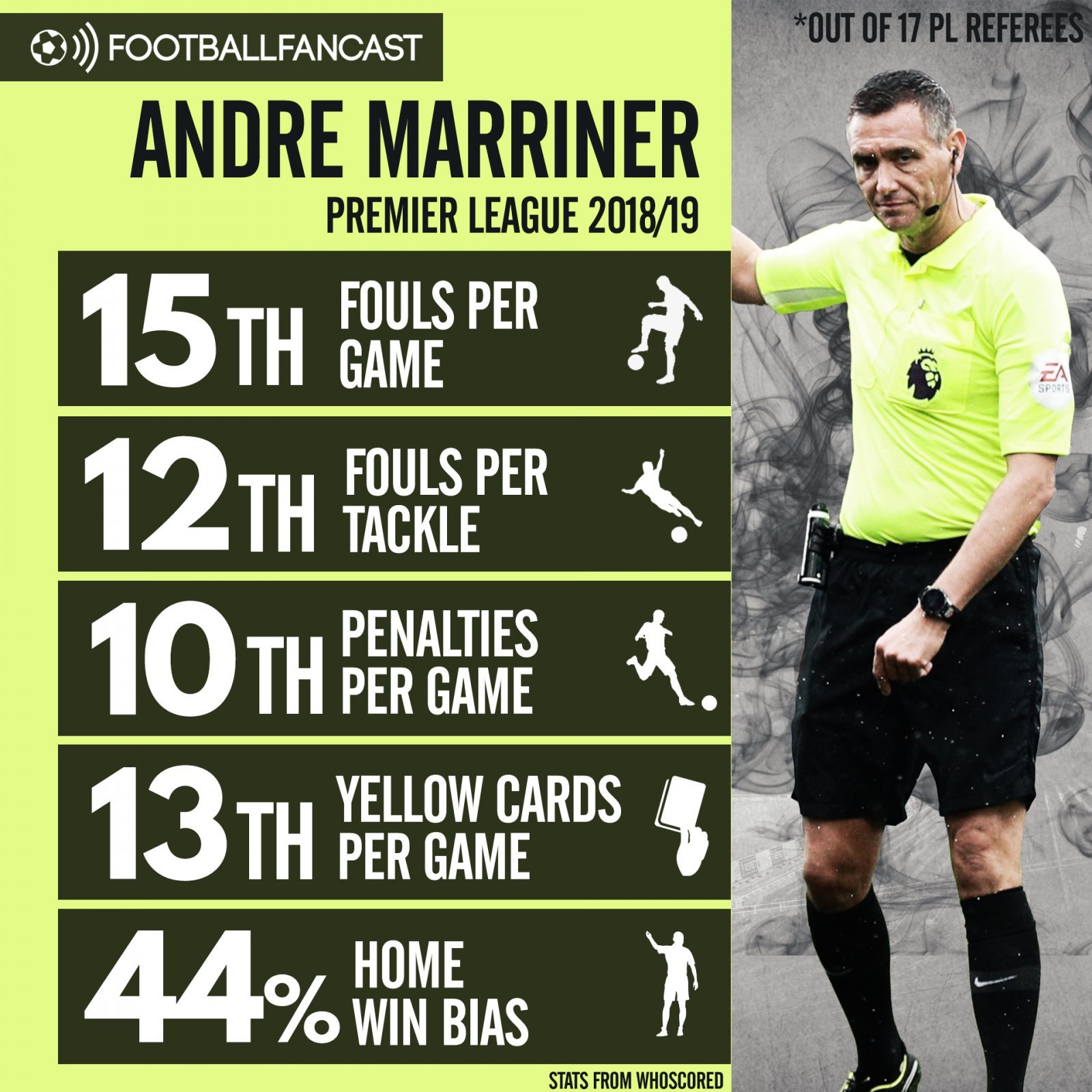 Andre Marriner's referee statistics this season