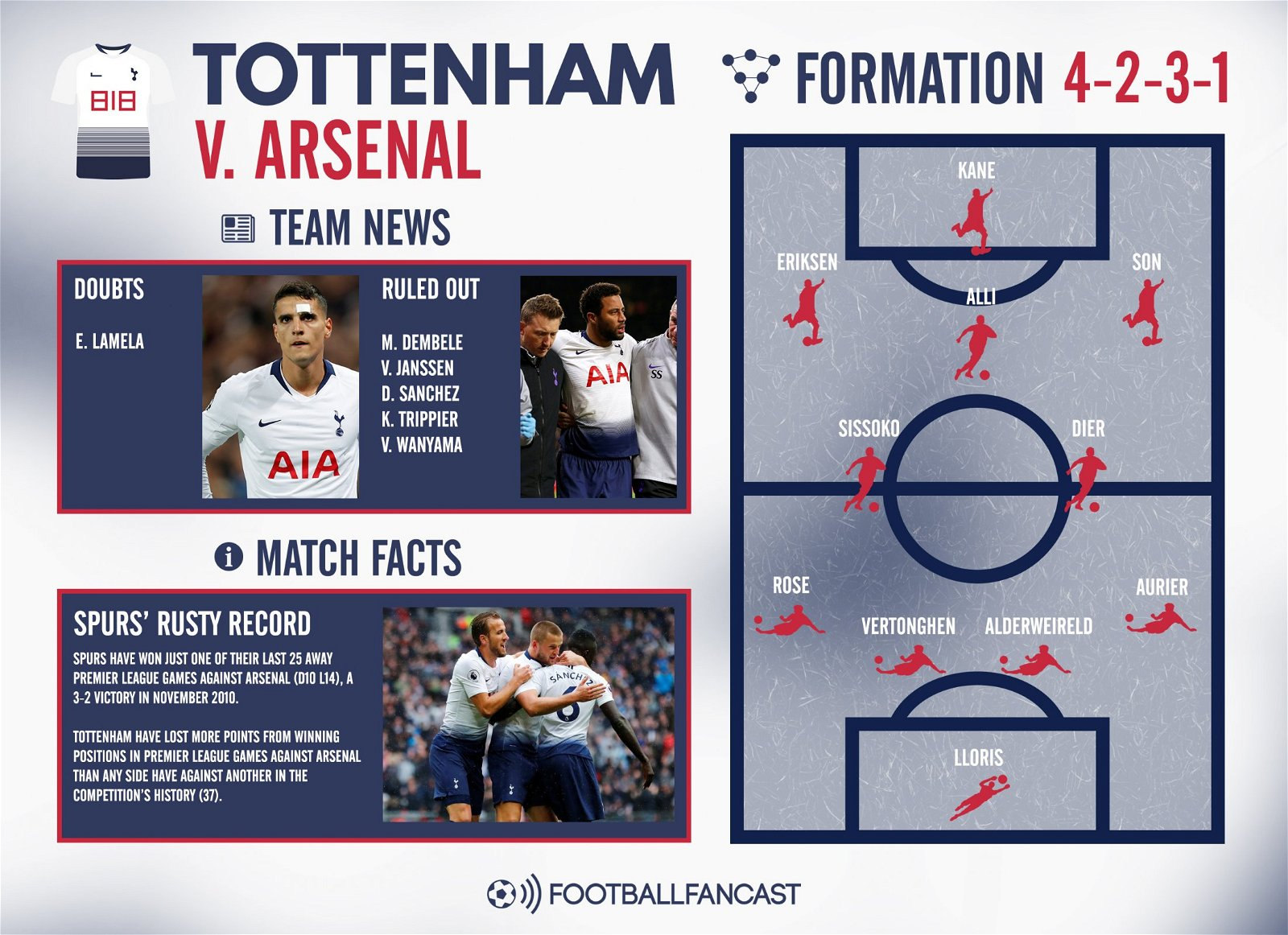 Tottenham Team News for Arsenal clash