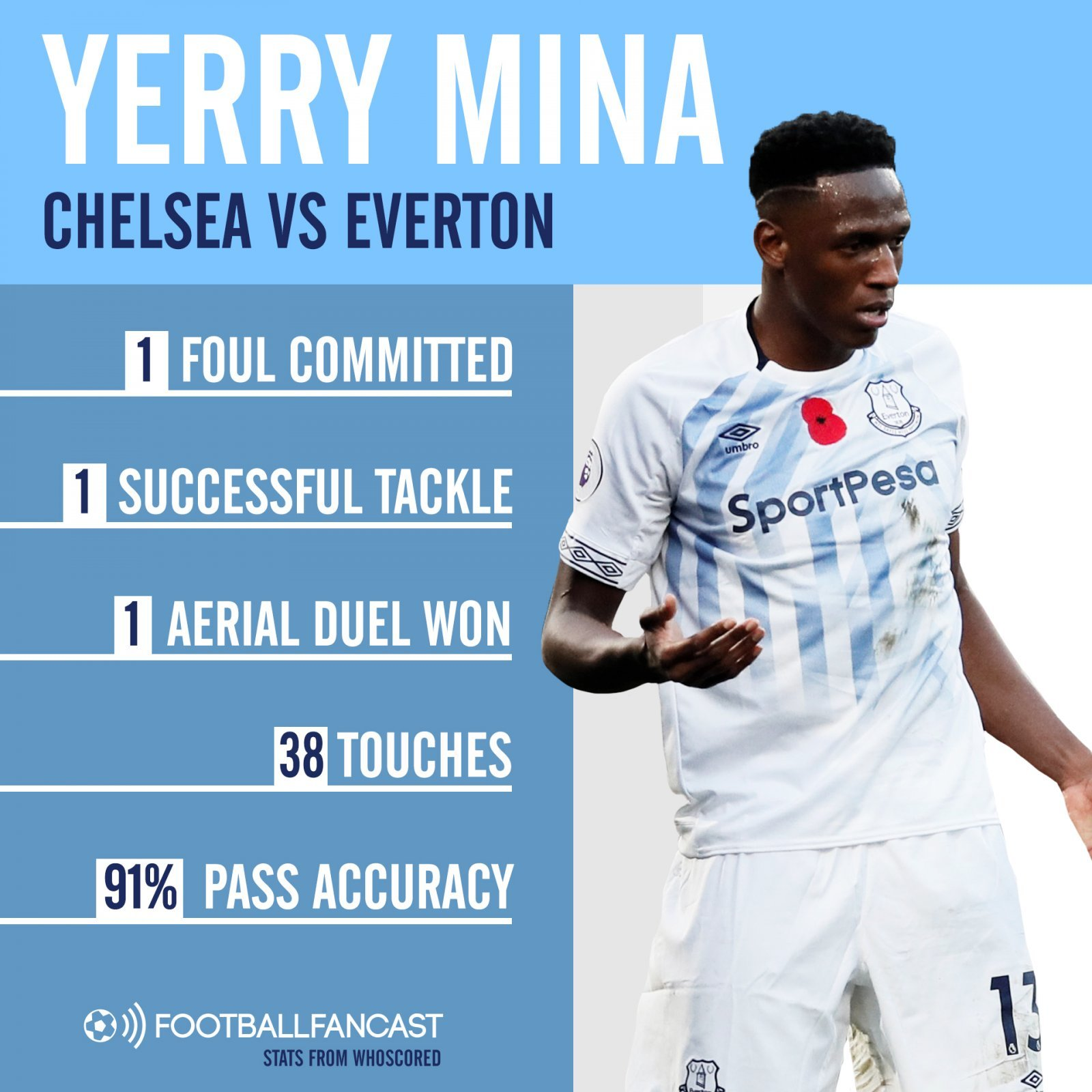 Yerry Mina's stats against Chelsea, according to WhoScored