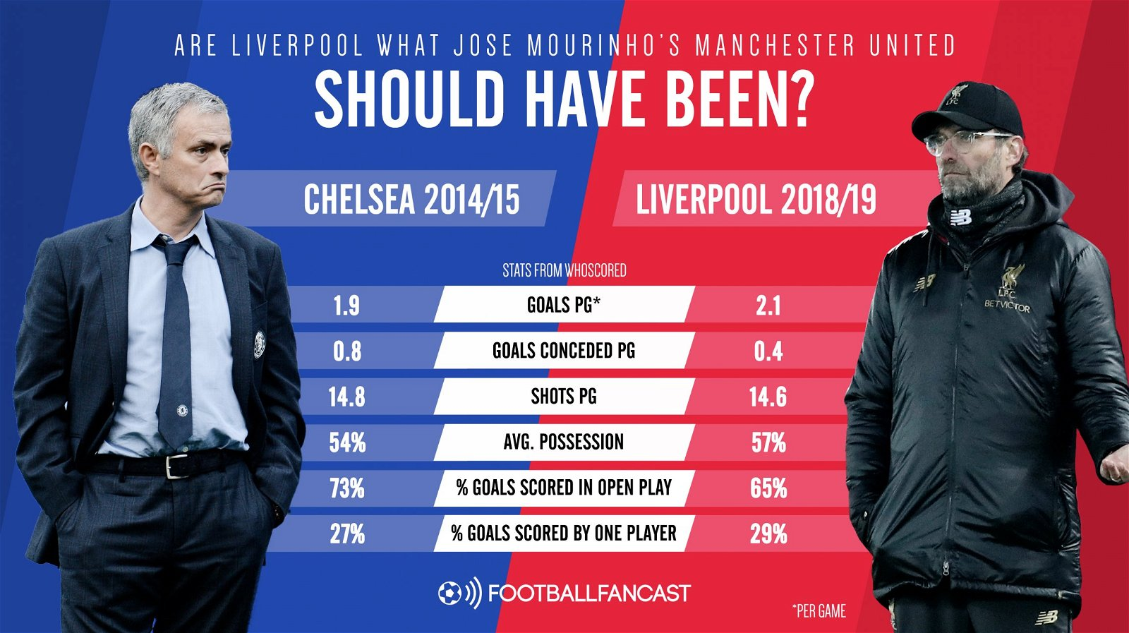 Are Liverpool what Man Utd should have been